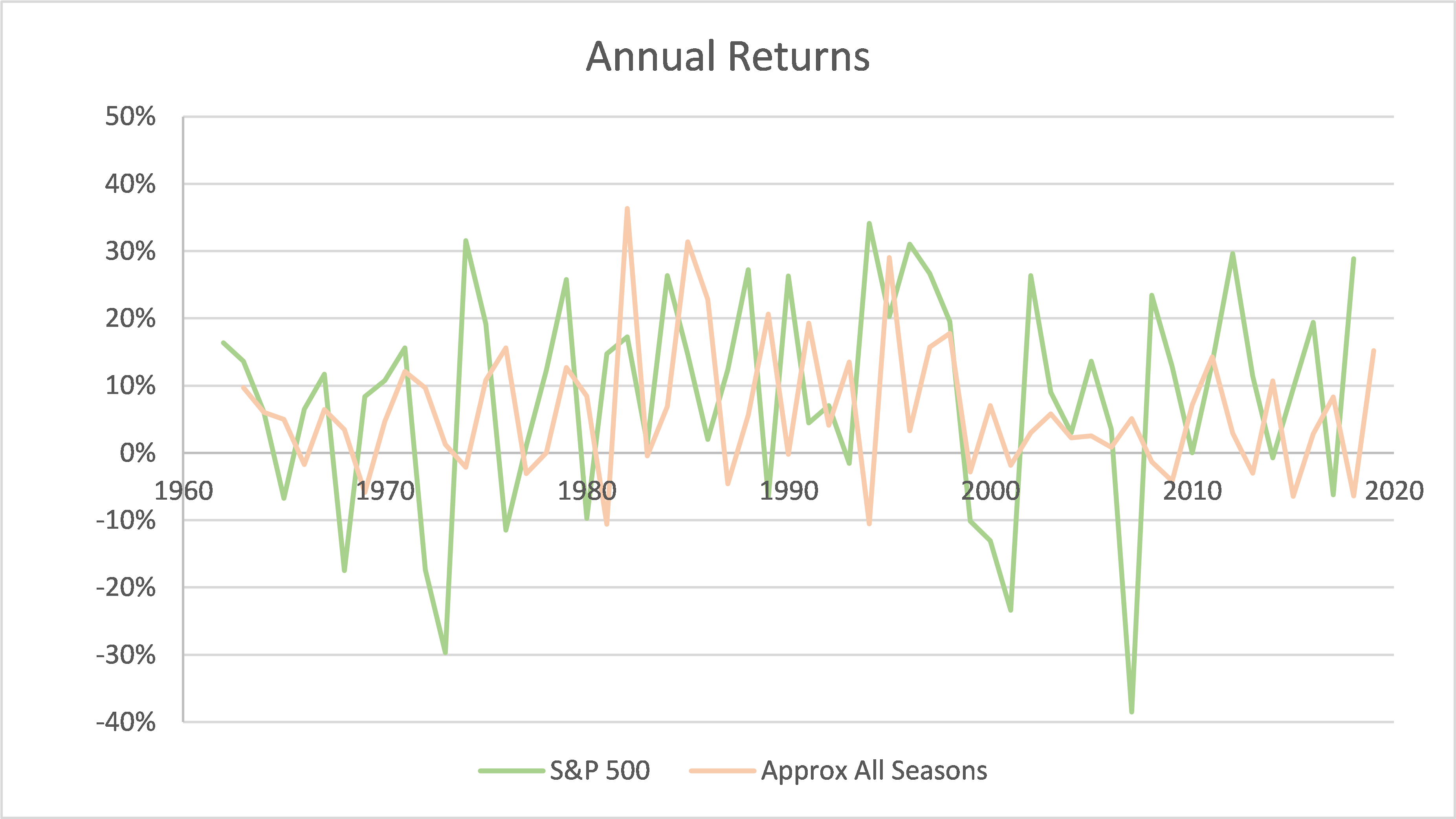 Annual returns on S&P 500 and All Seasons portfolio