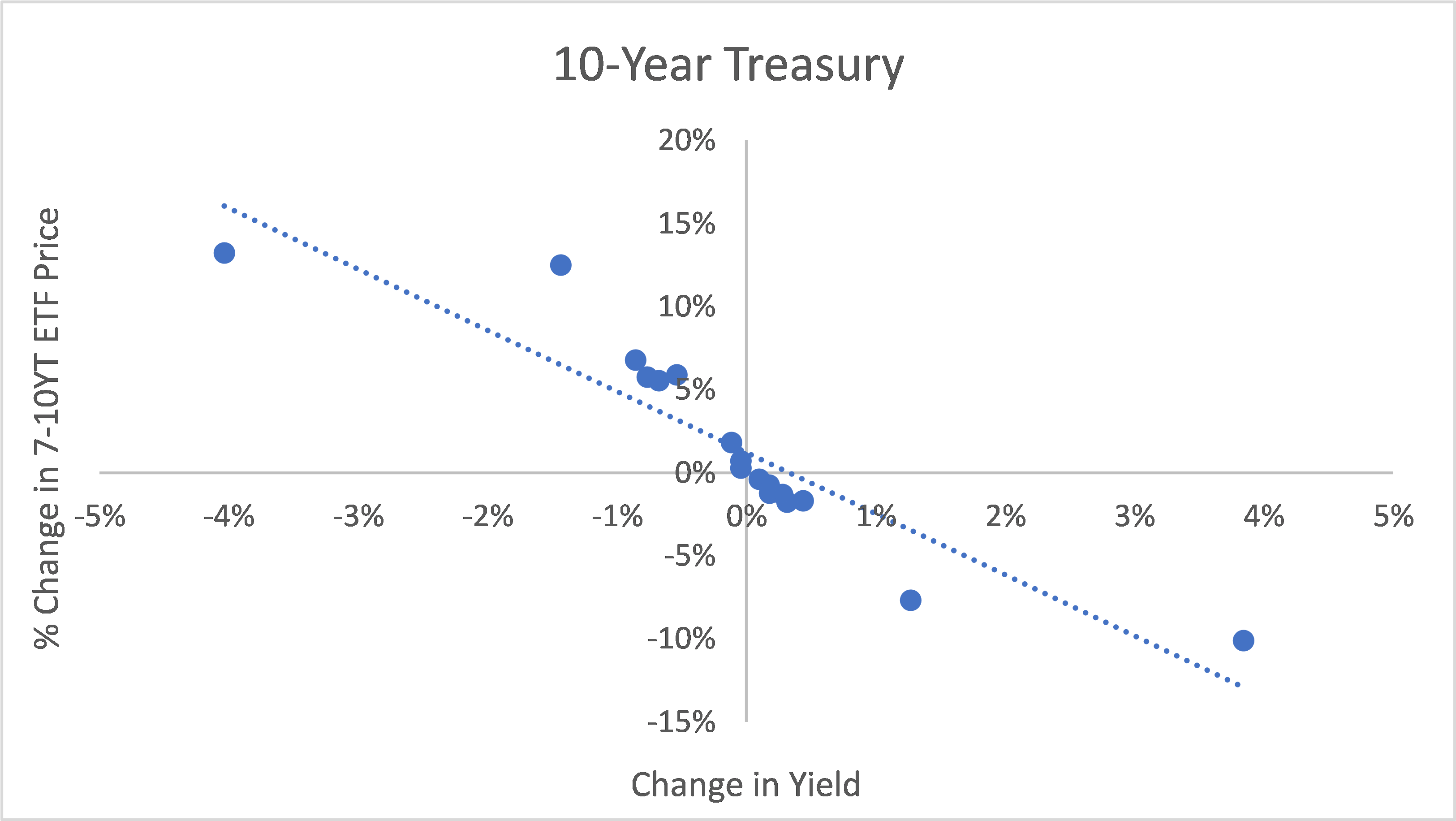 Change in Price goes down when yield on 10-Year Treasury goes up