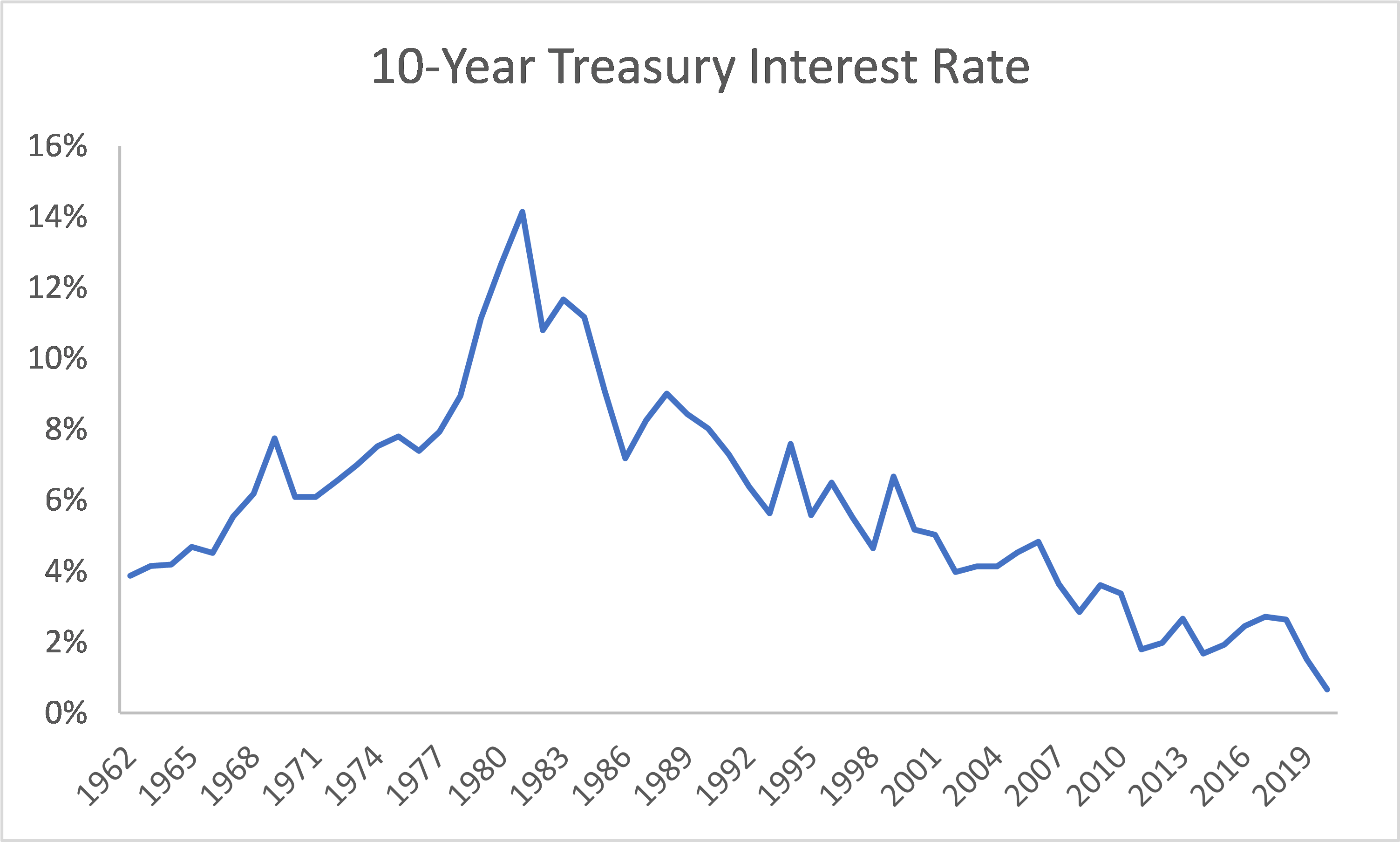 10-Year Treasury Rate from 1962 to 2019 with single major peak in 1981