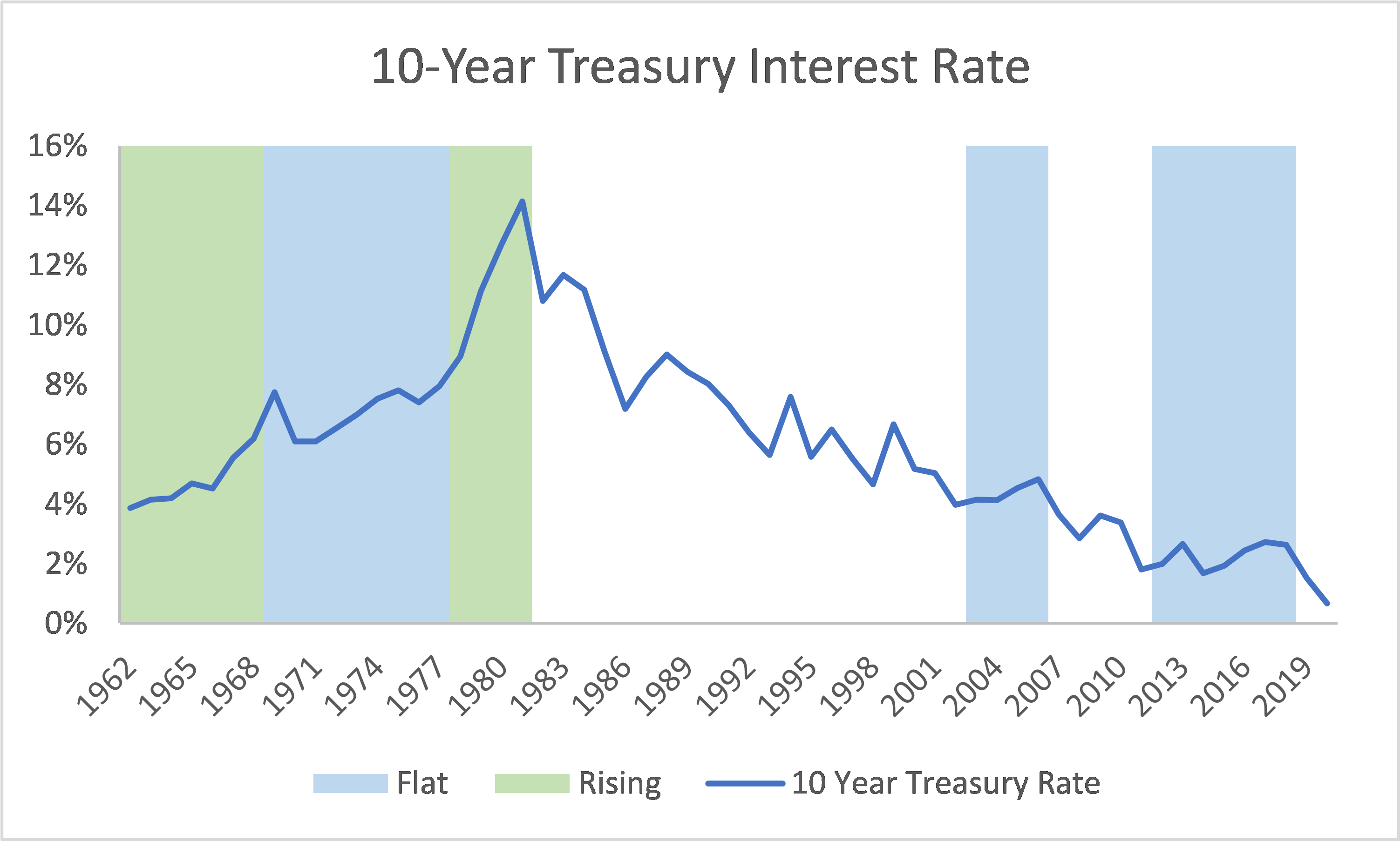 10-Year Treasury Interest Rate rose from 1962-1967 and 1977-1980 and was flat from 1968-1977, 2004-2007 and 2013-2018