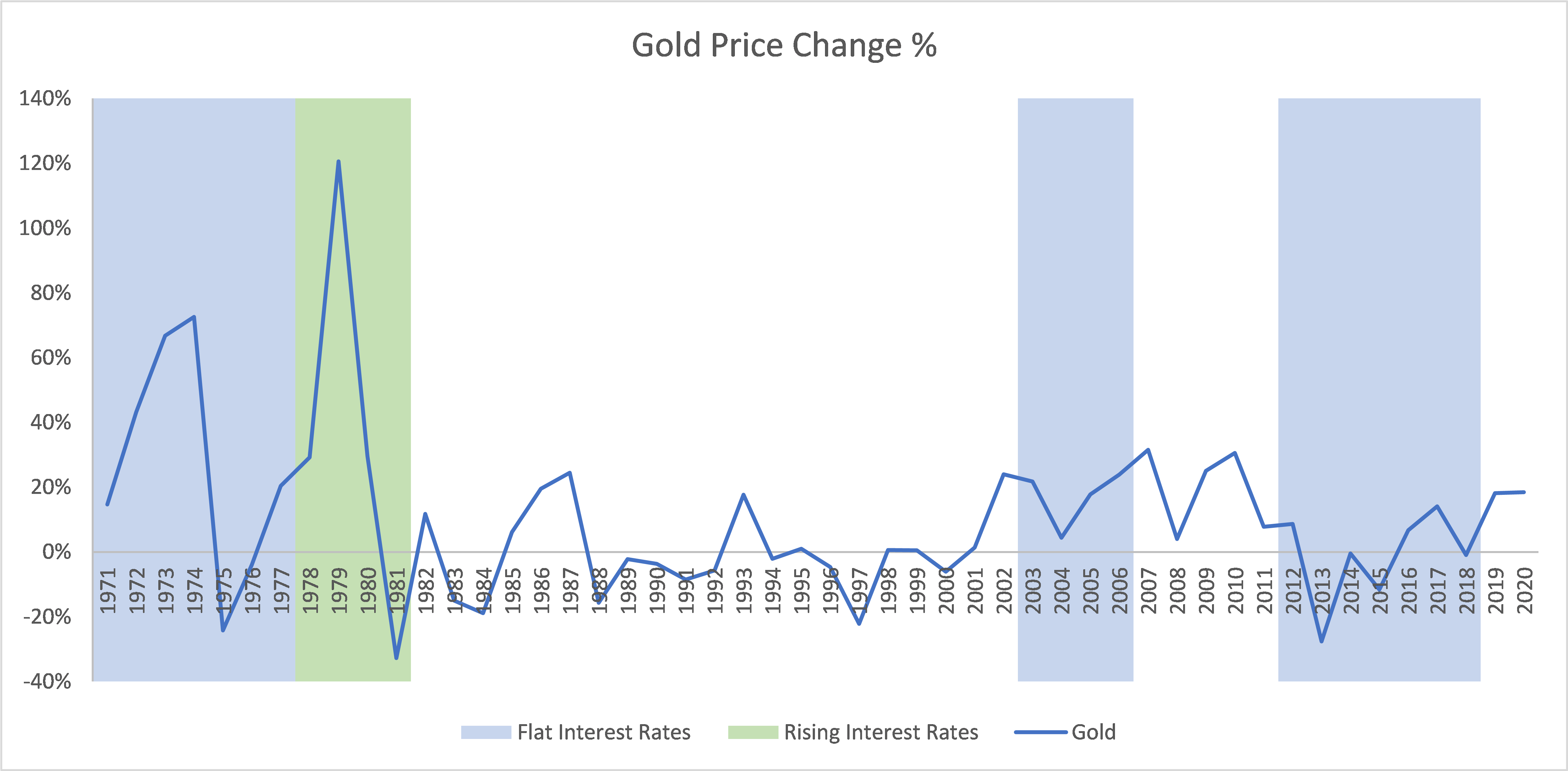Gold prices increased in most years in which interest rates were flat or rising