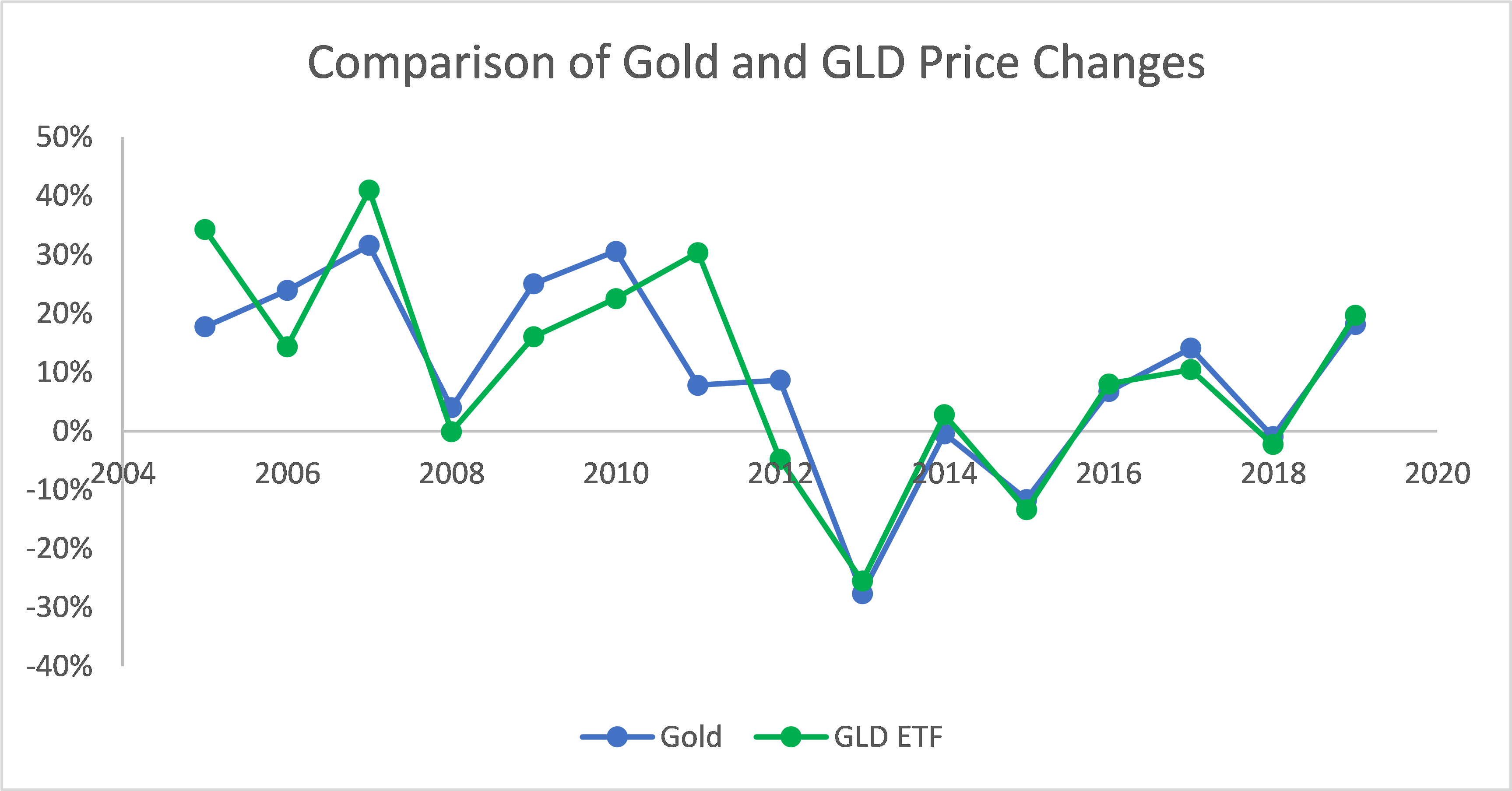 very close match between gold and GLD ETF price changes from 2005 to 2019