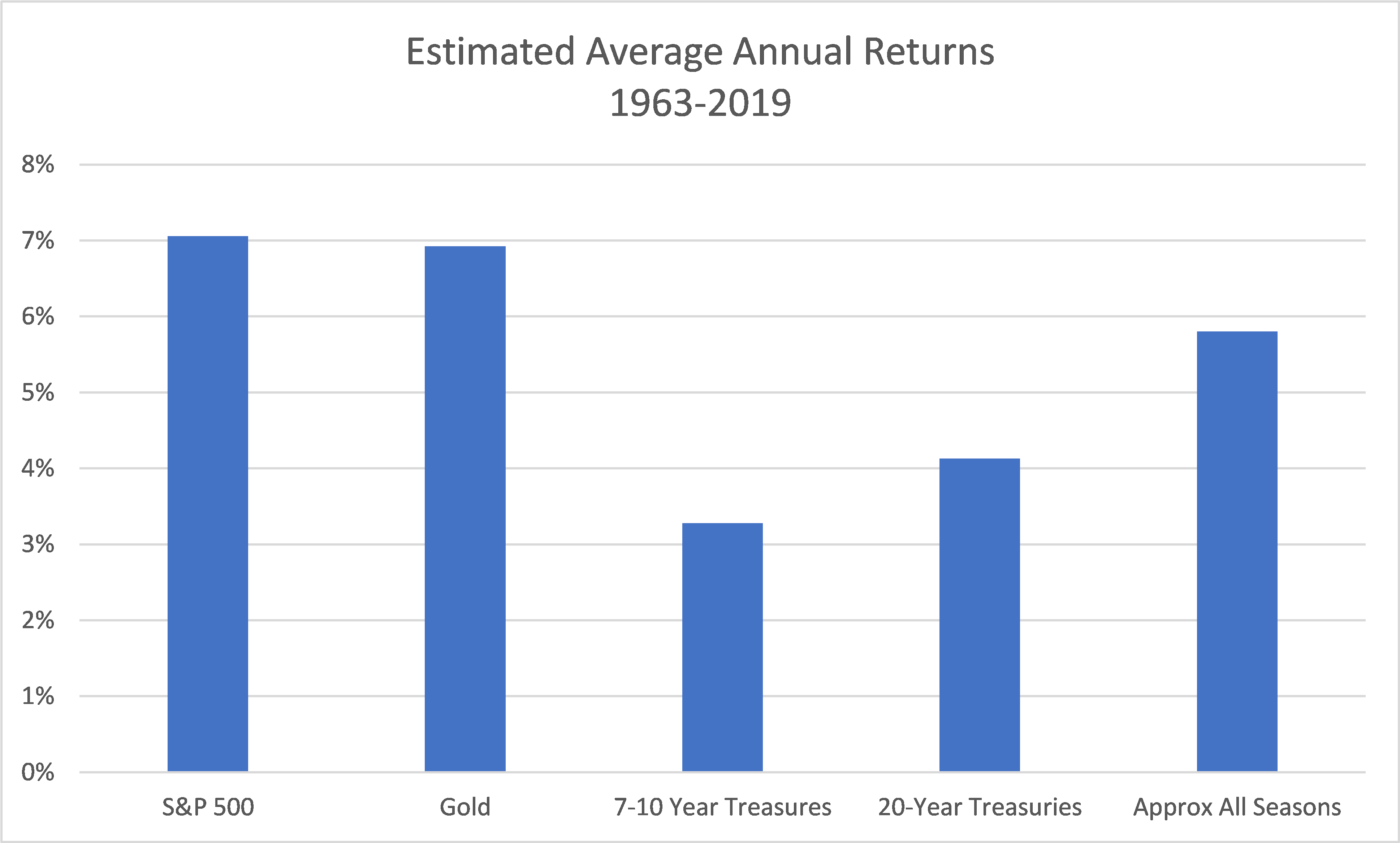 Average returns from 1962-2019 on S&P 500 (7%), Gold (7%), 7-10 Year Treasuries (3%), 20-Year Treasuries (4%) and All Seasons Portfolio (6%)