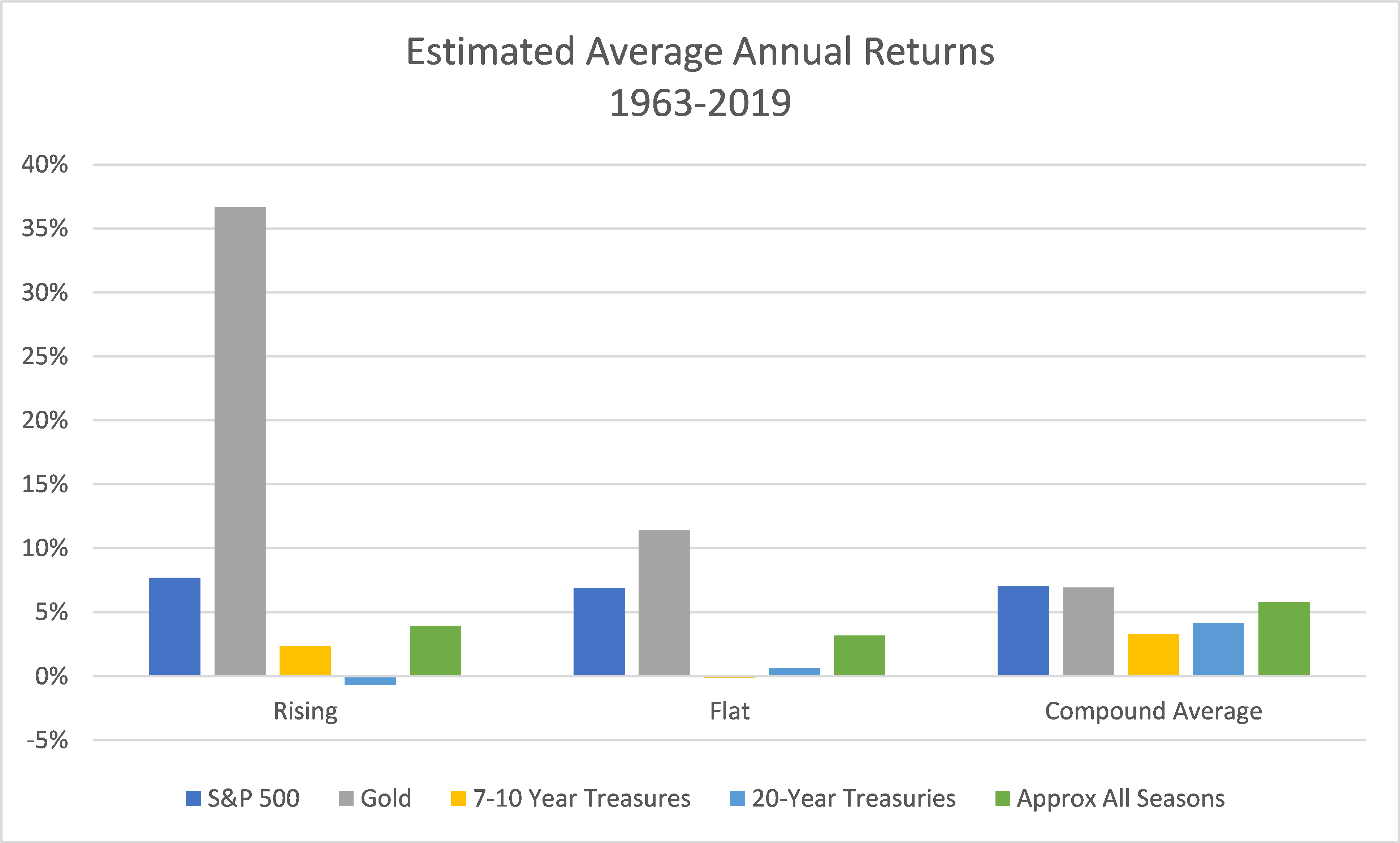 Average annual returns when interest rates were rising and flat