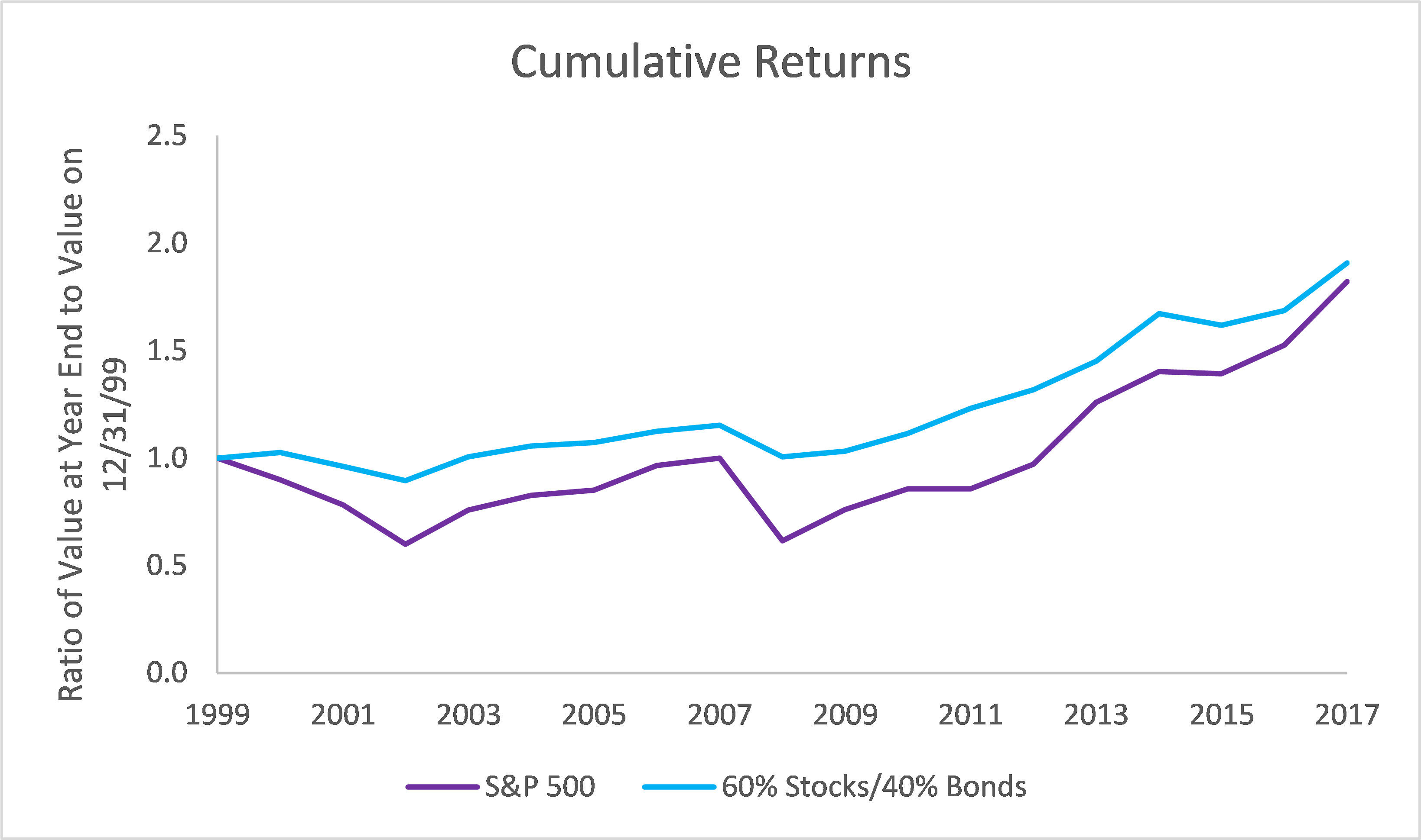 Cumulative returns on S&P 500 and mixed portfolio