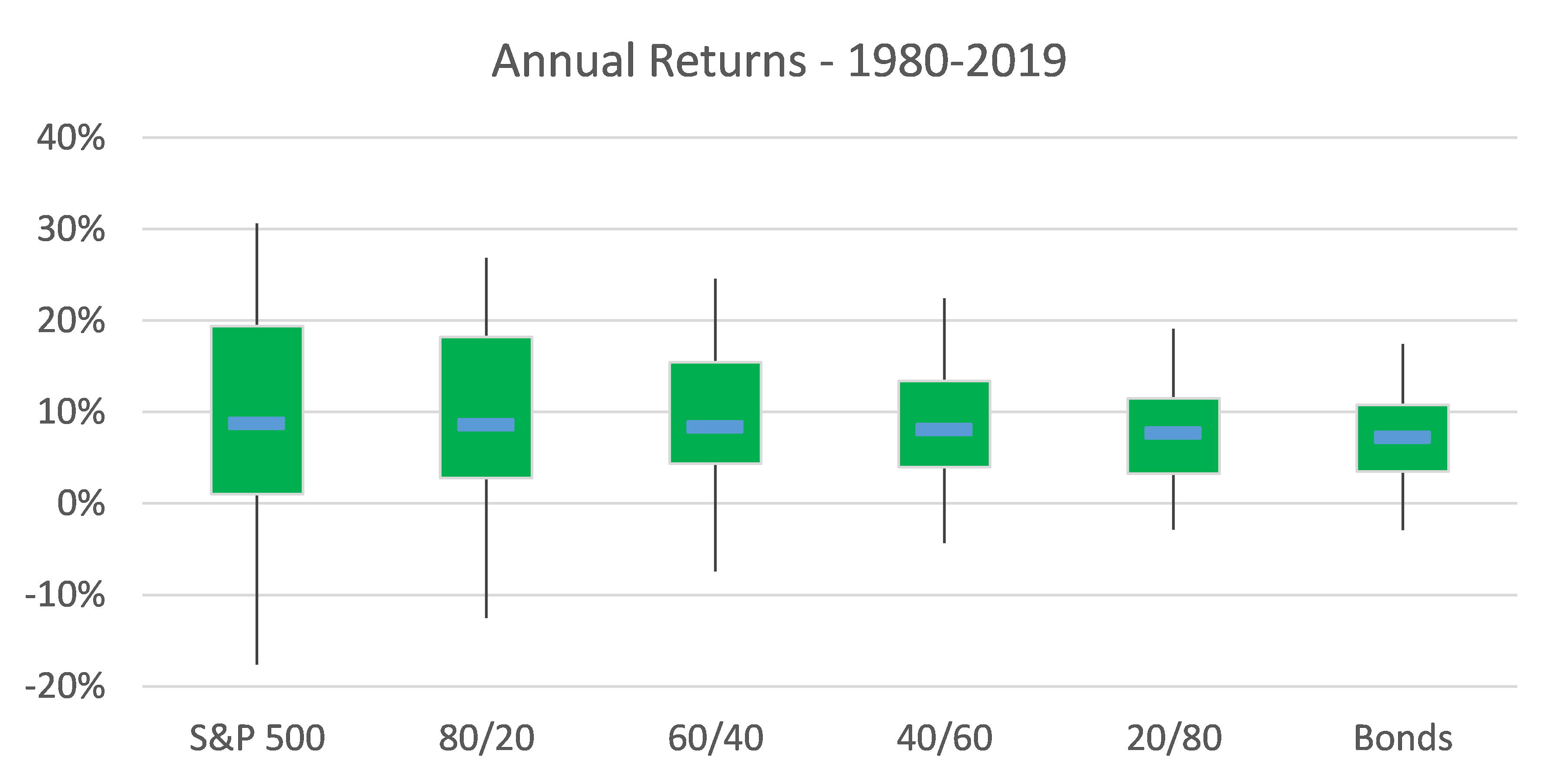 Annual Returns for Different Asset Allocations 1980-2019