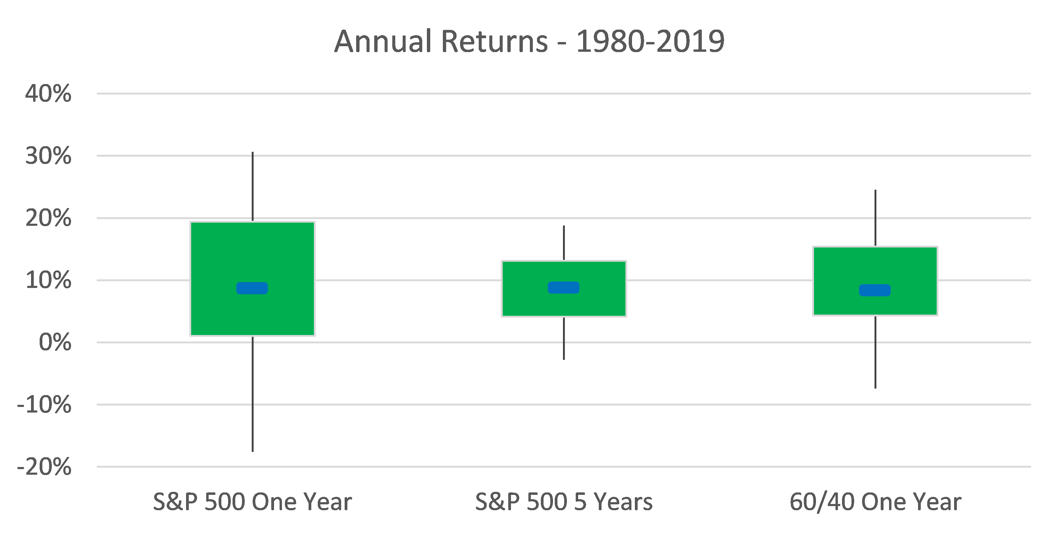 Annual Returns - 1980-2019 - Time vs. Rebalance