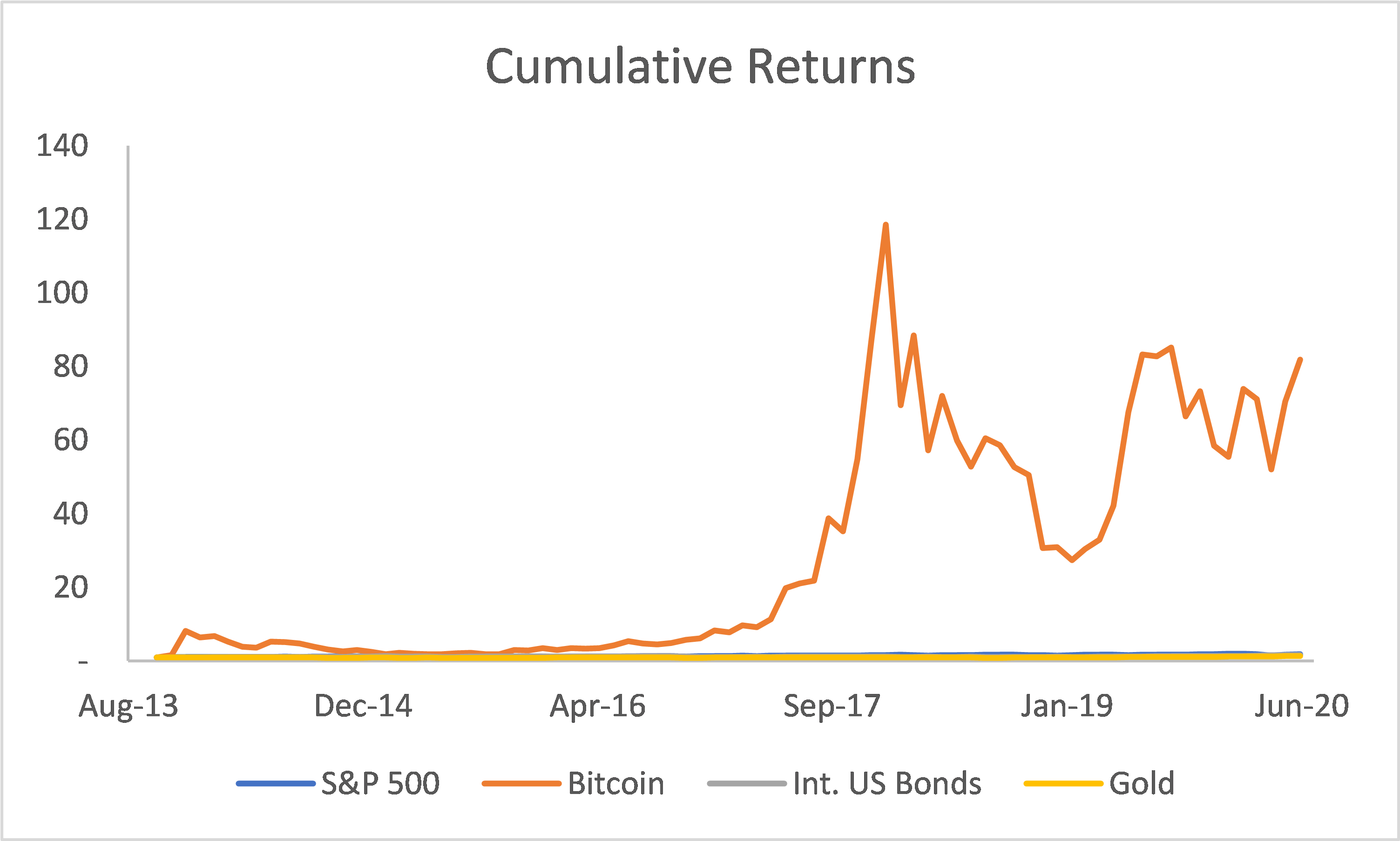 The line for Bitcoin fluctuates wildly while the other lines hover near the ottom of the chart