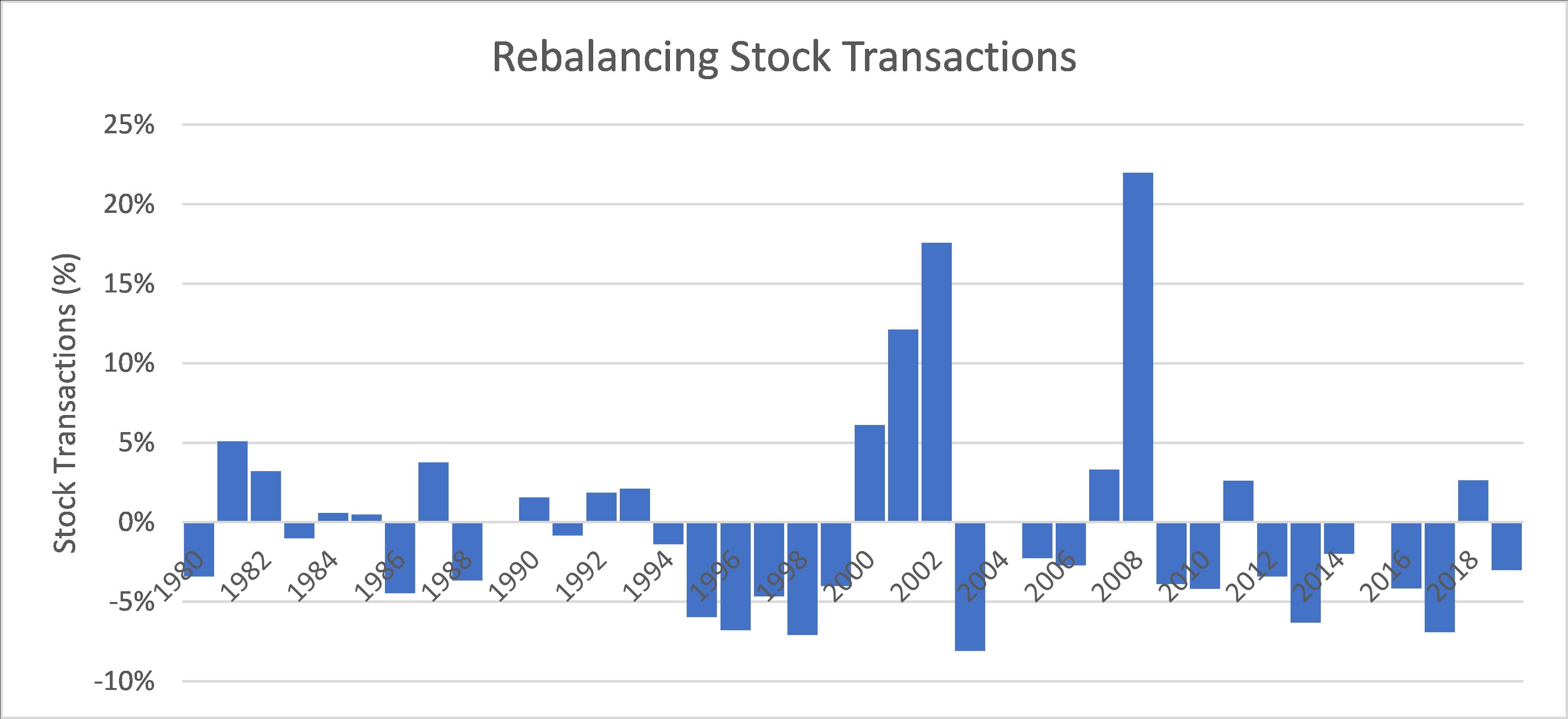 Rebalancing Stock Transactions