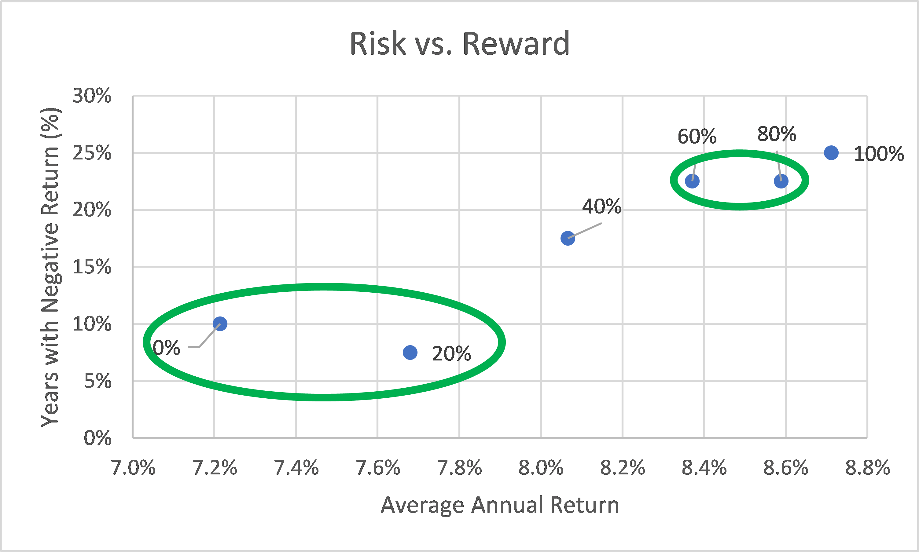 Risk vs. Reward for Different Mixes of Stock and Bonds