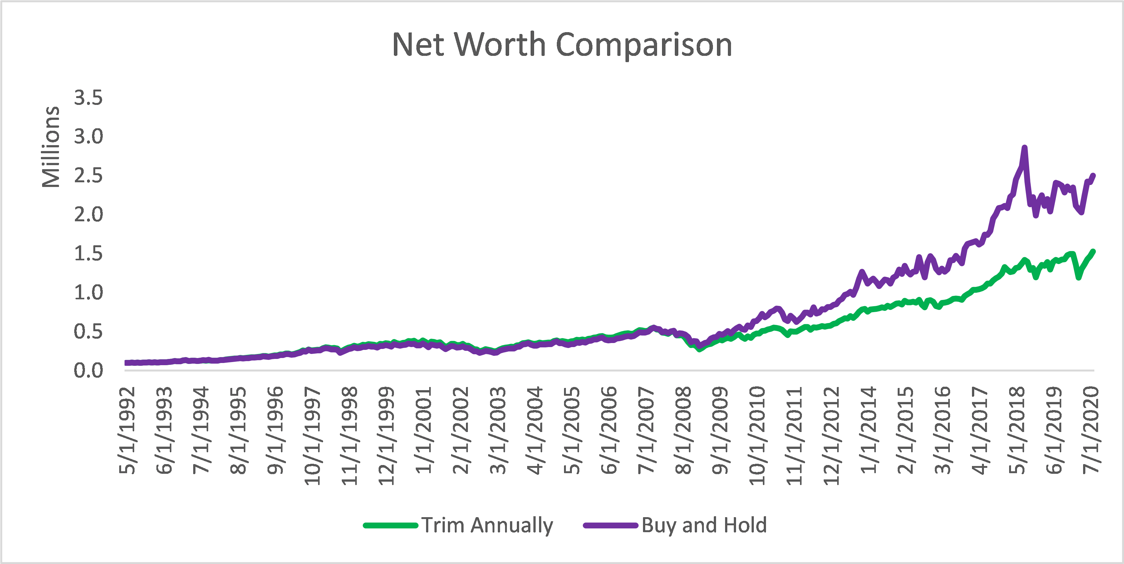 Net Worth comparison including Boeing and Neogen as stock runners