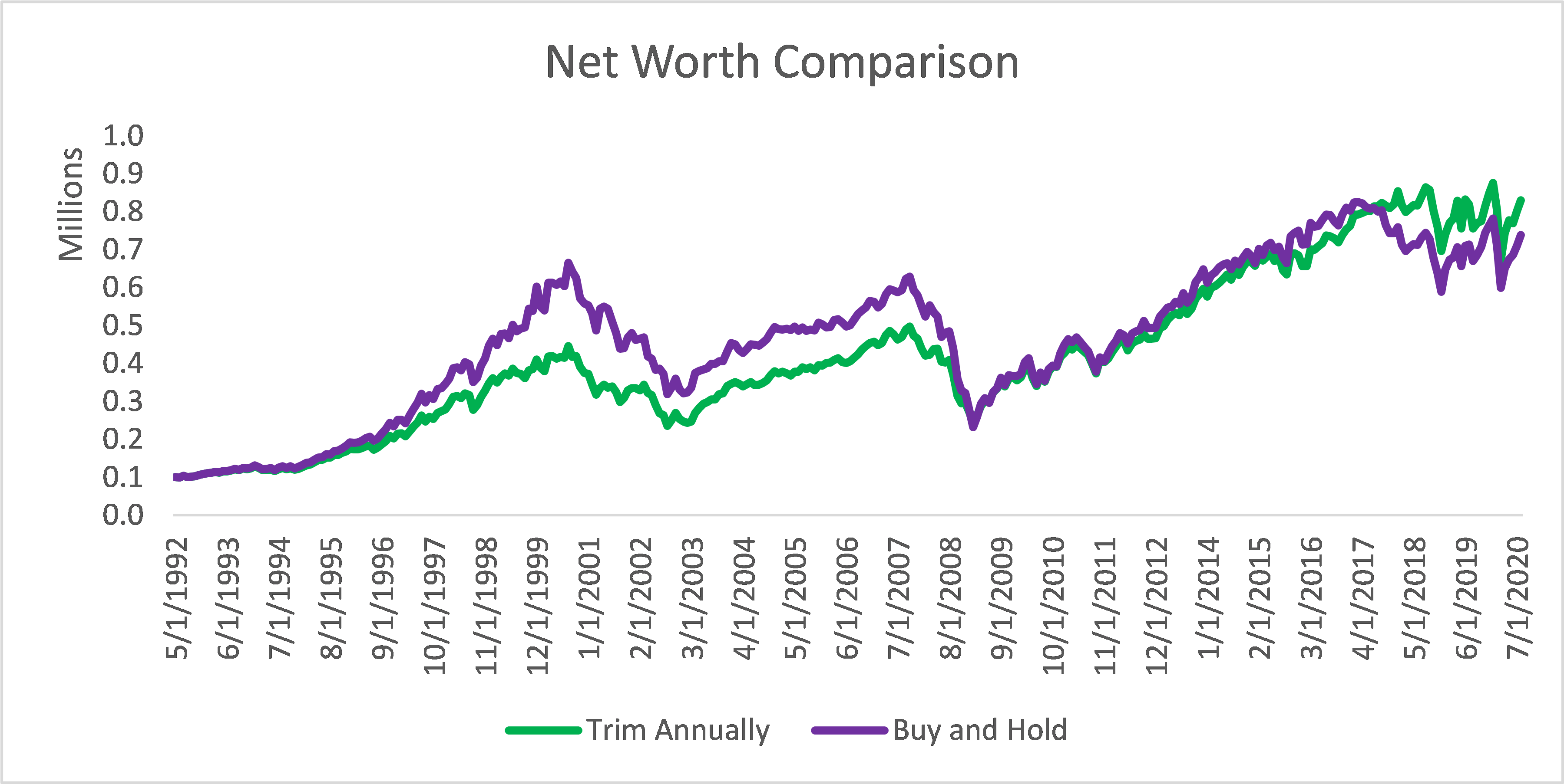 Net Worth comparison including GE and PG&E as stock runners