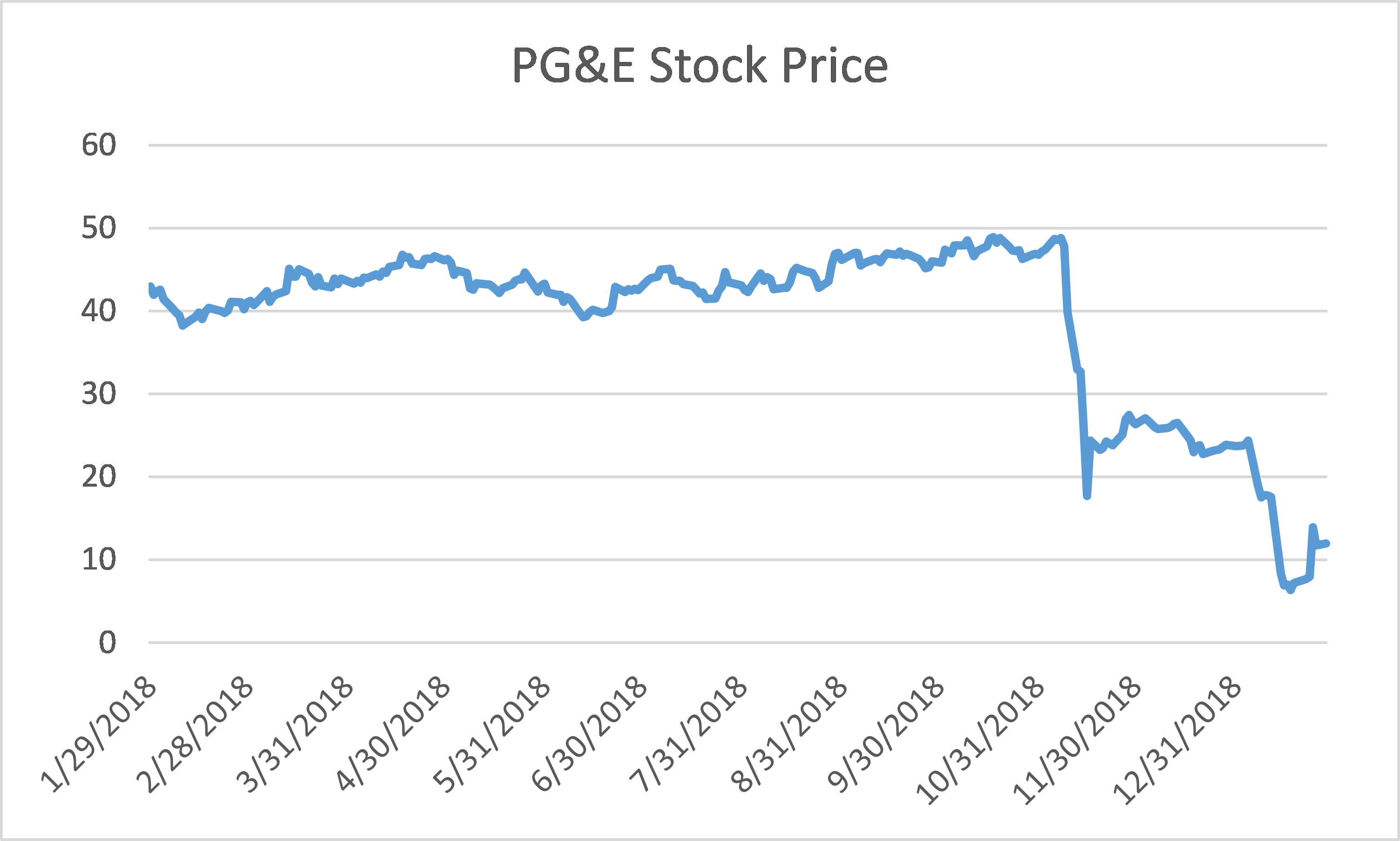 PG&E stock price from January to December 2018