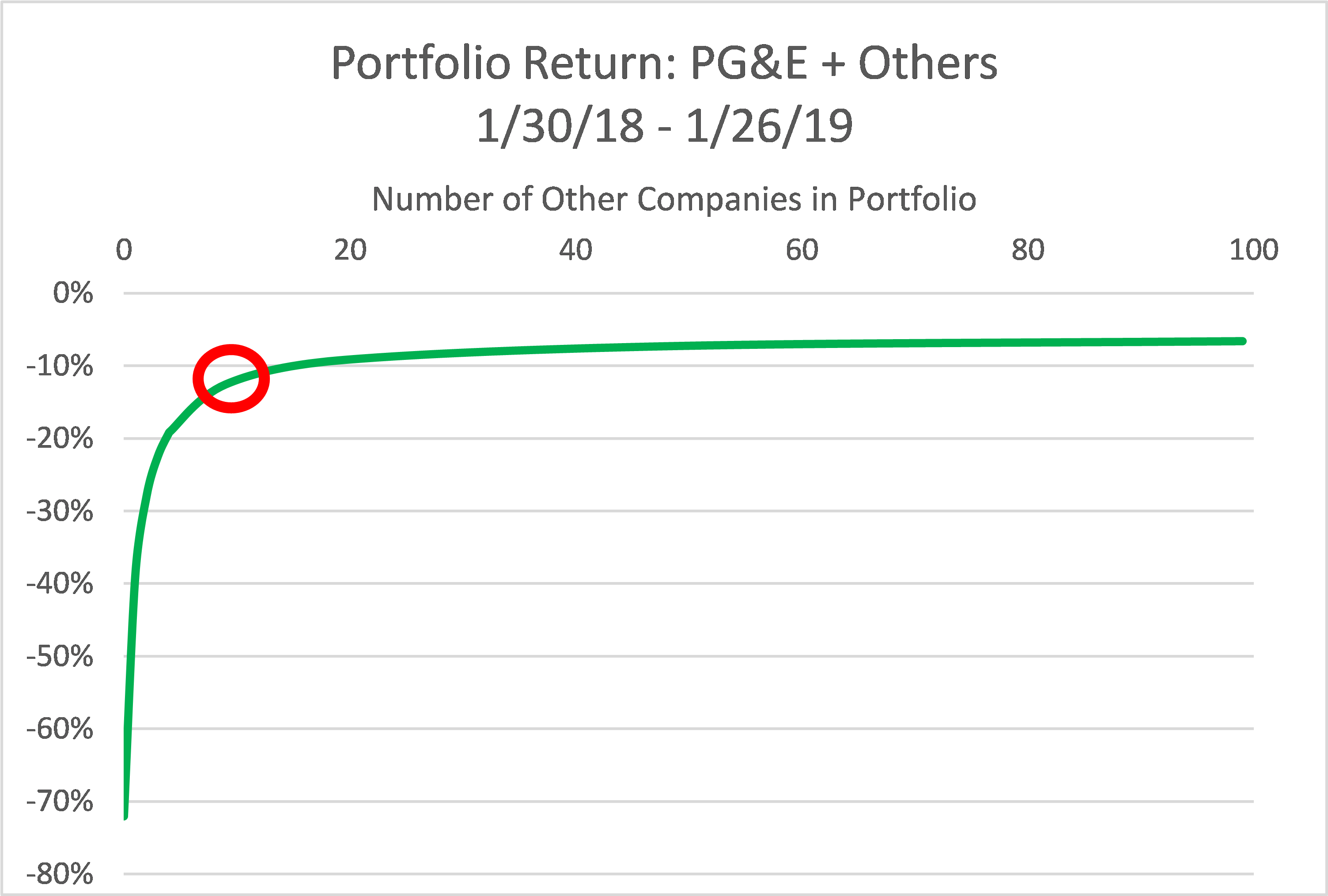 Portfolio returns by number of stocks