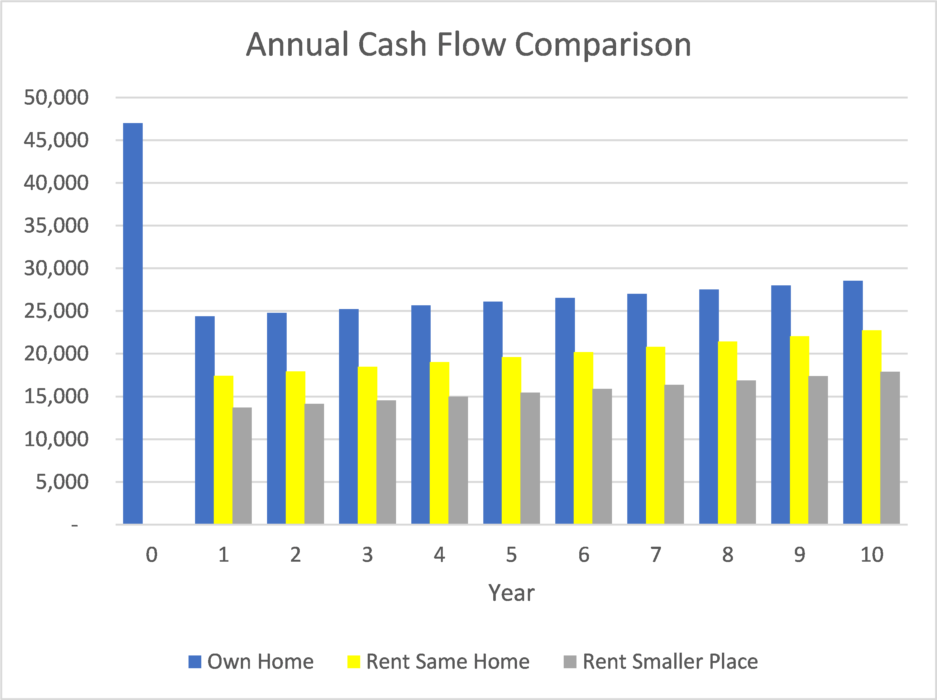 Buy vs Rent Cash Flow Comparison