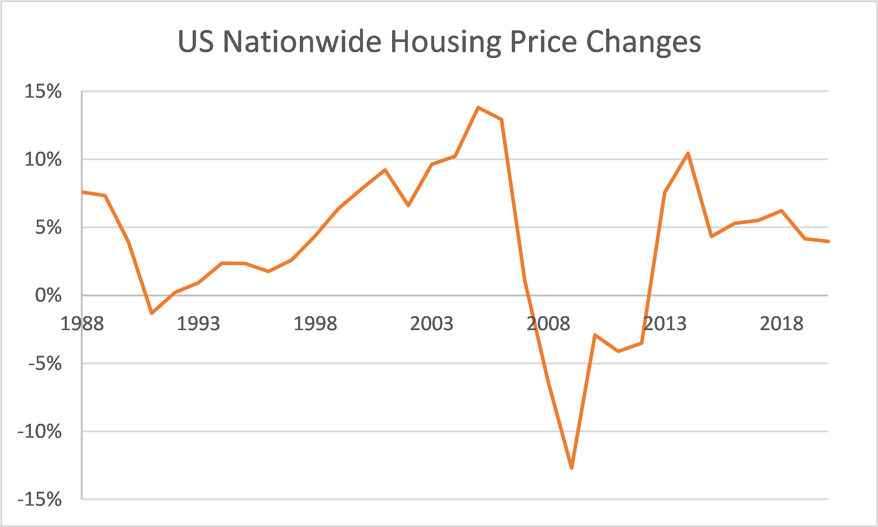 Historical Housing Price Changes