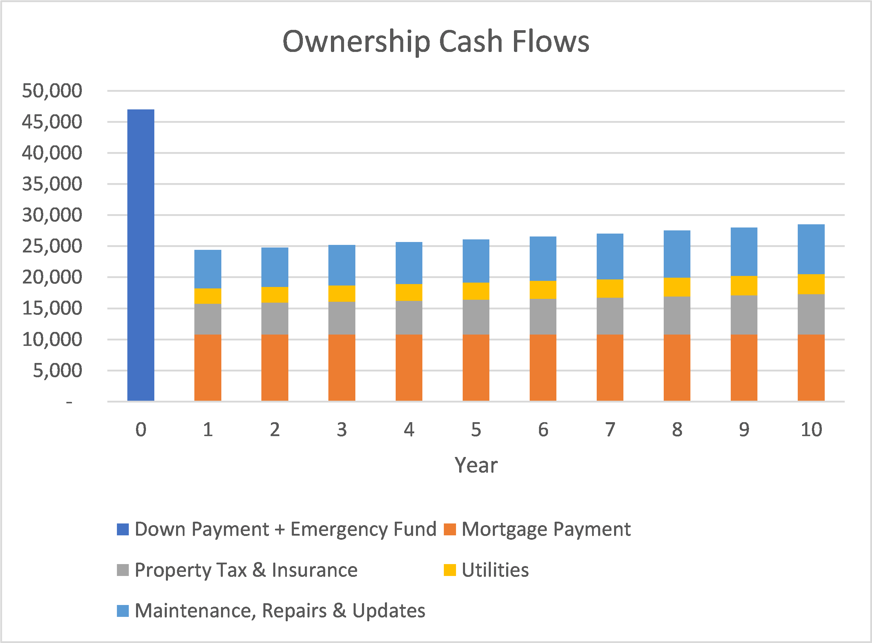 Ownership Cash Floww