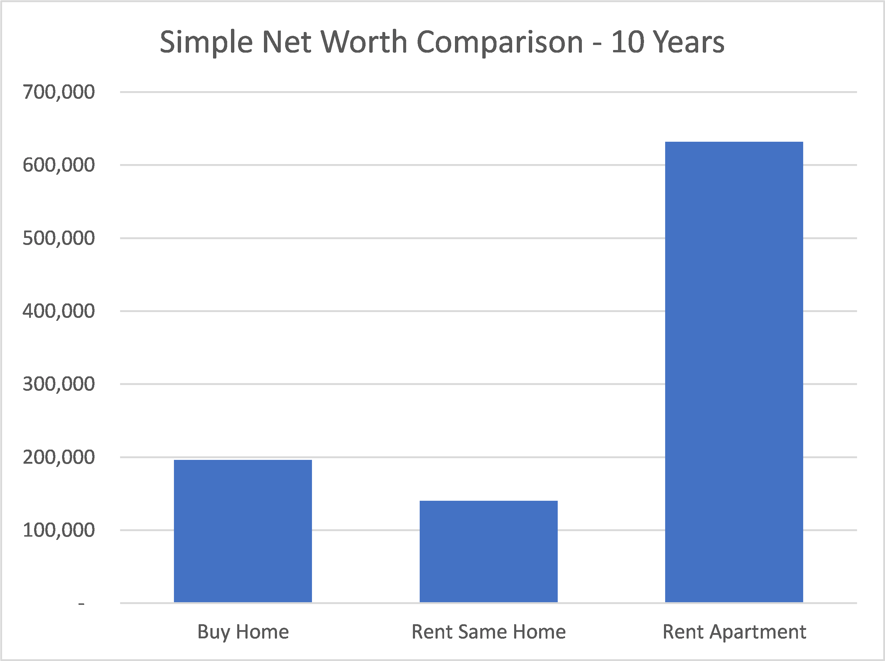 Home Equity & Net Worth Comparison