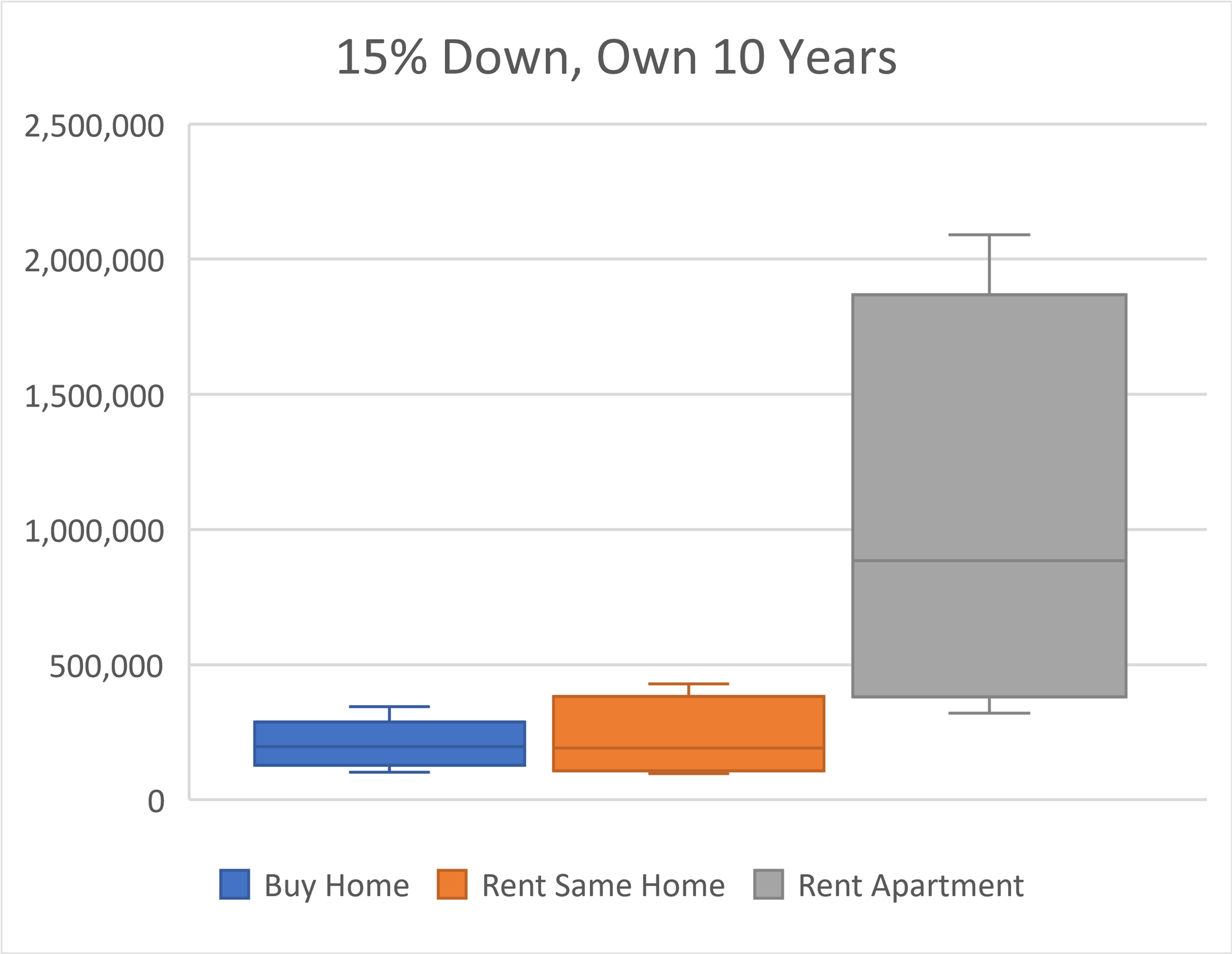 Home Equity & Net Worth Comparison - 10 Years