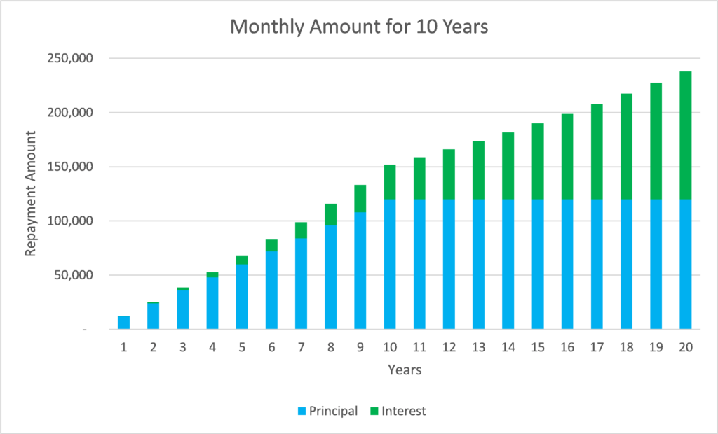 Reverse Mortgage Annual Payments for Term Accumulation