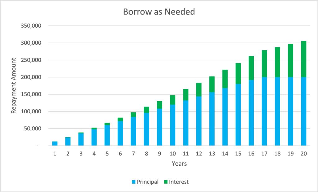 Reverse Mortgage Borrow as Needed Accumulation
