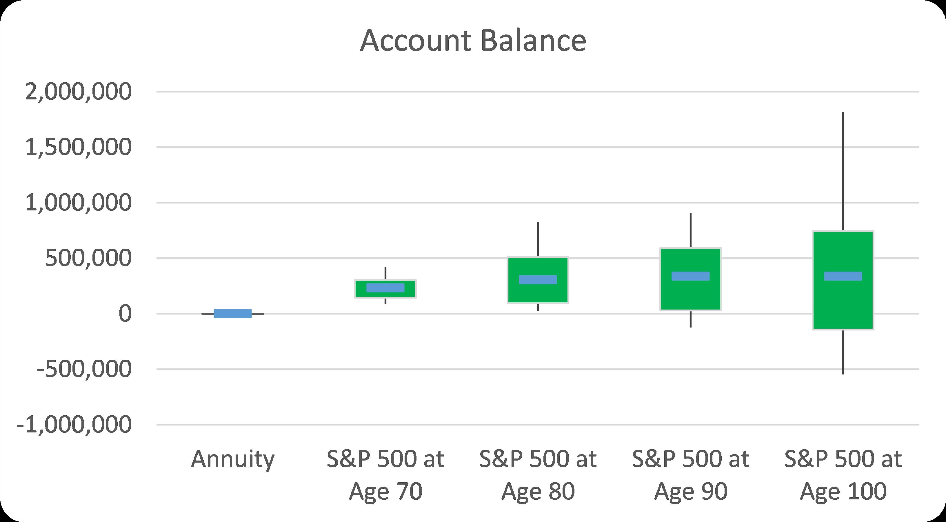 Annuity Risk-Reward Comparison