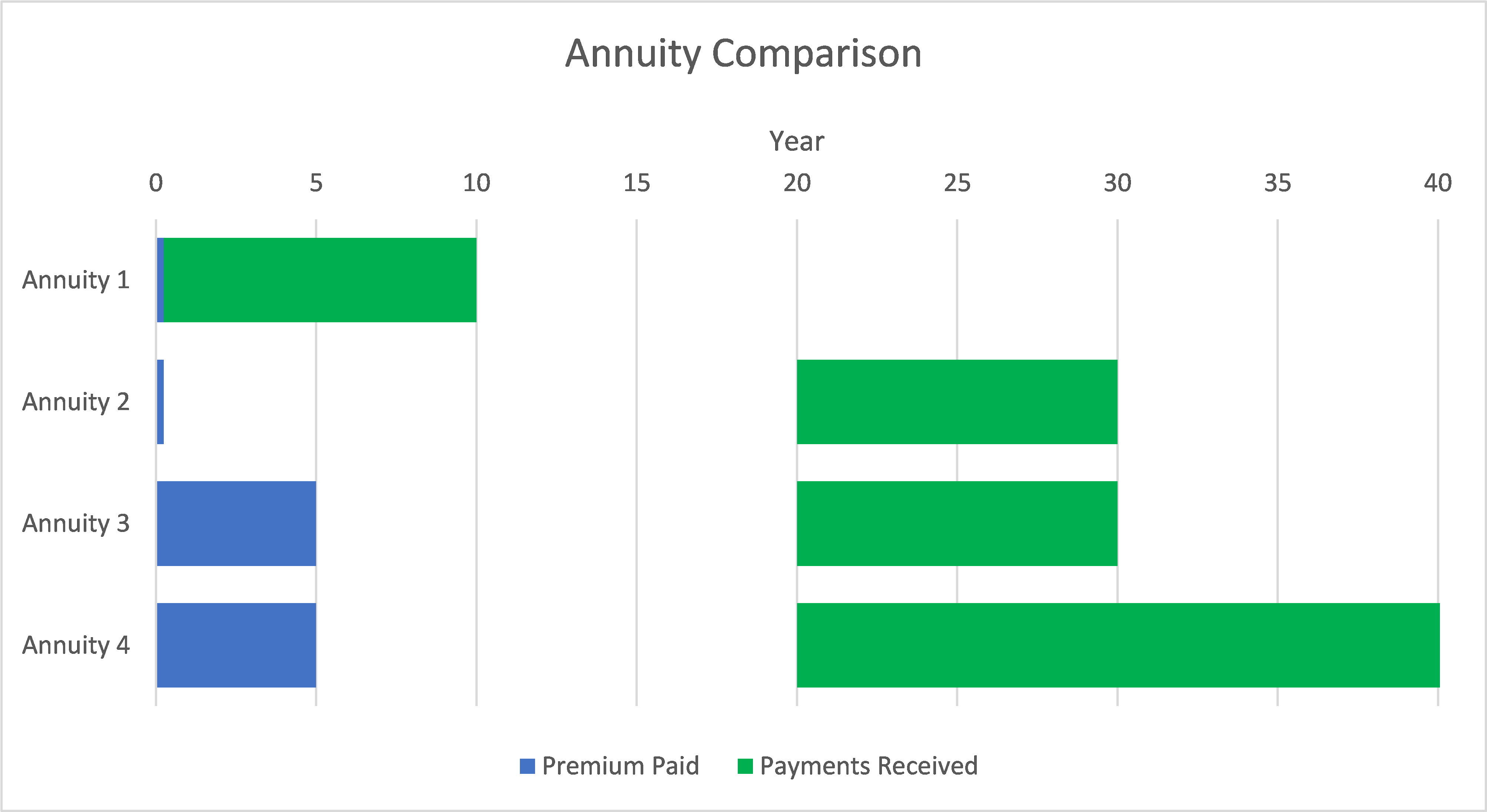 Annuity Timing Comparison