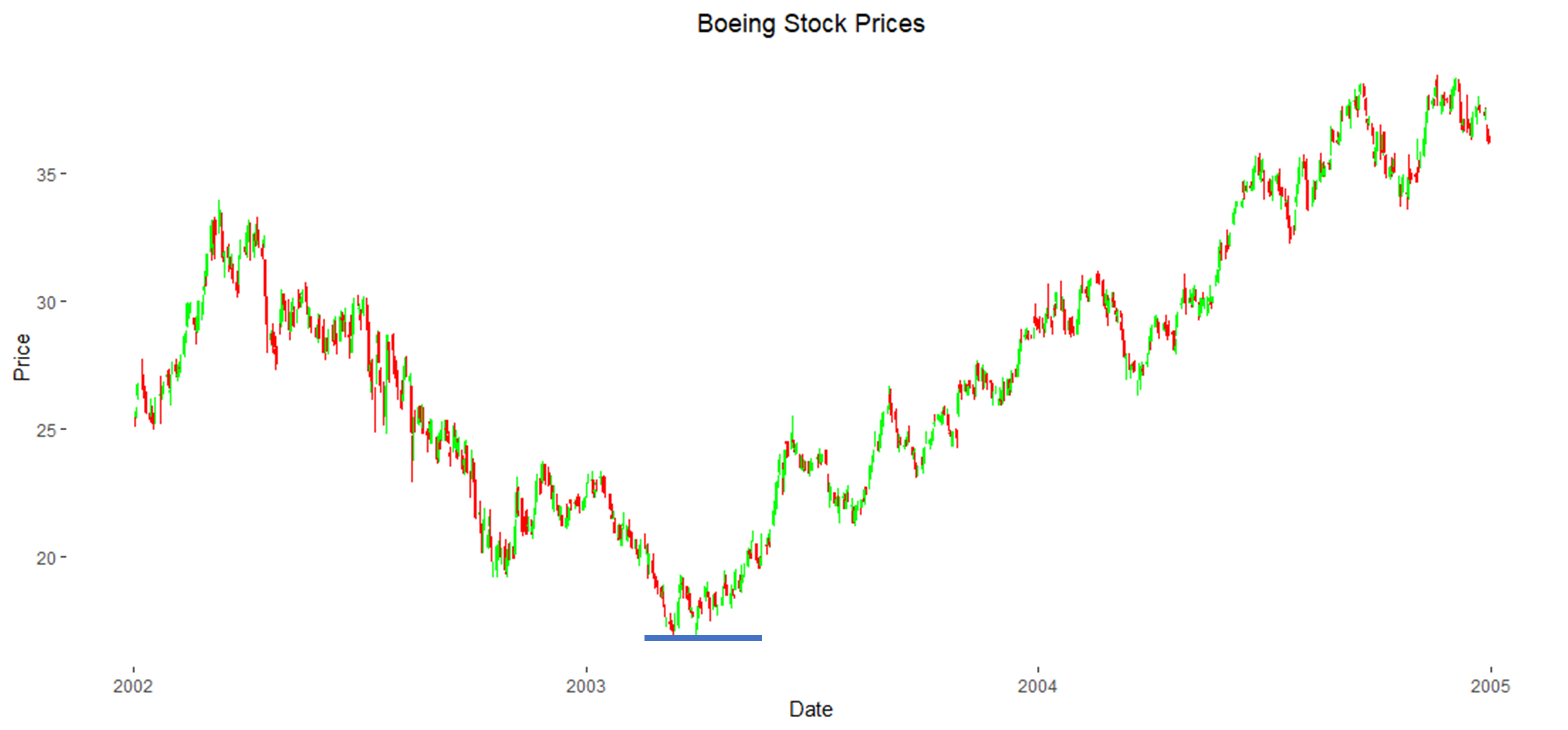 Boeing Stock Prices with Support Level