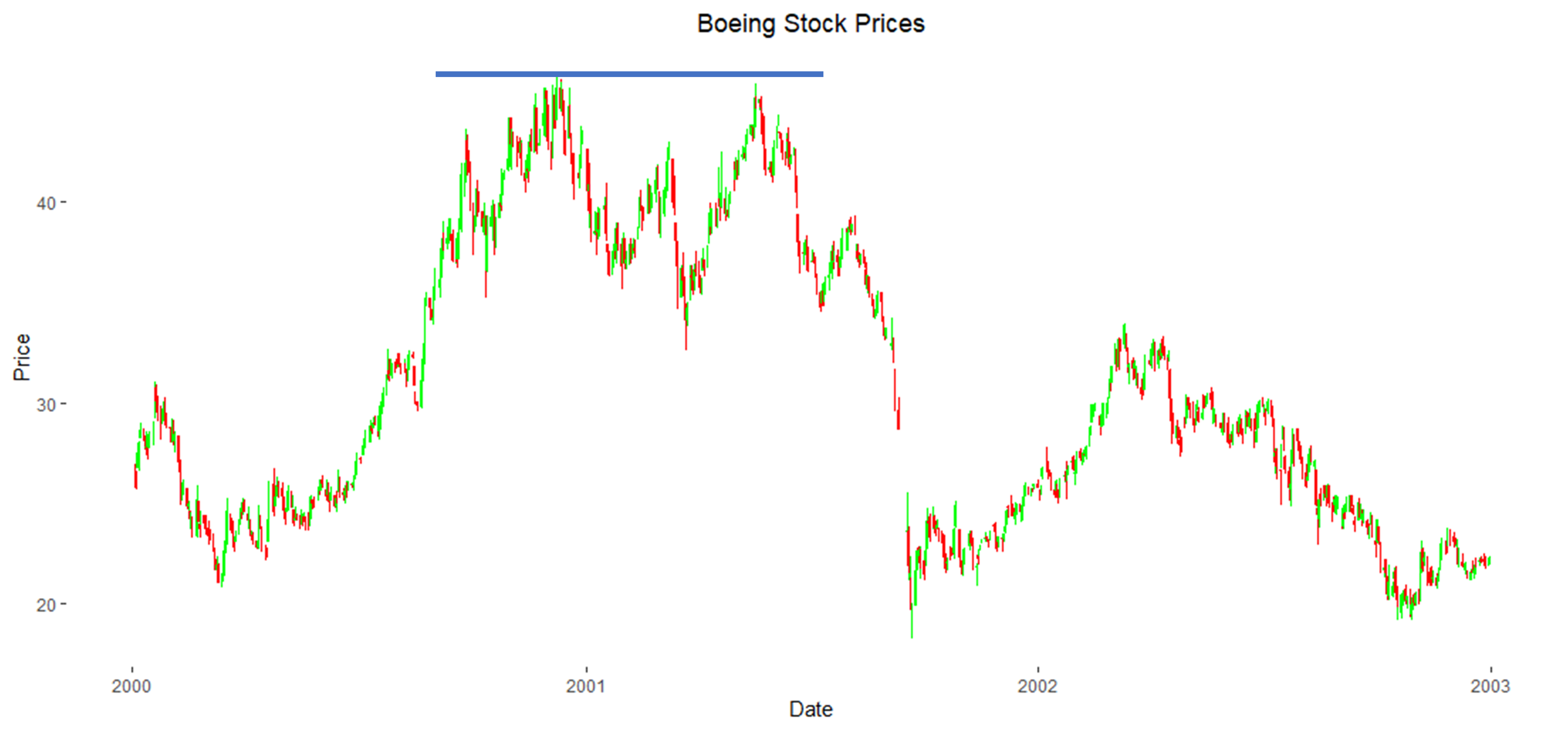 Boeing Stock Prices with Resistance Level