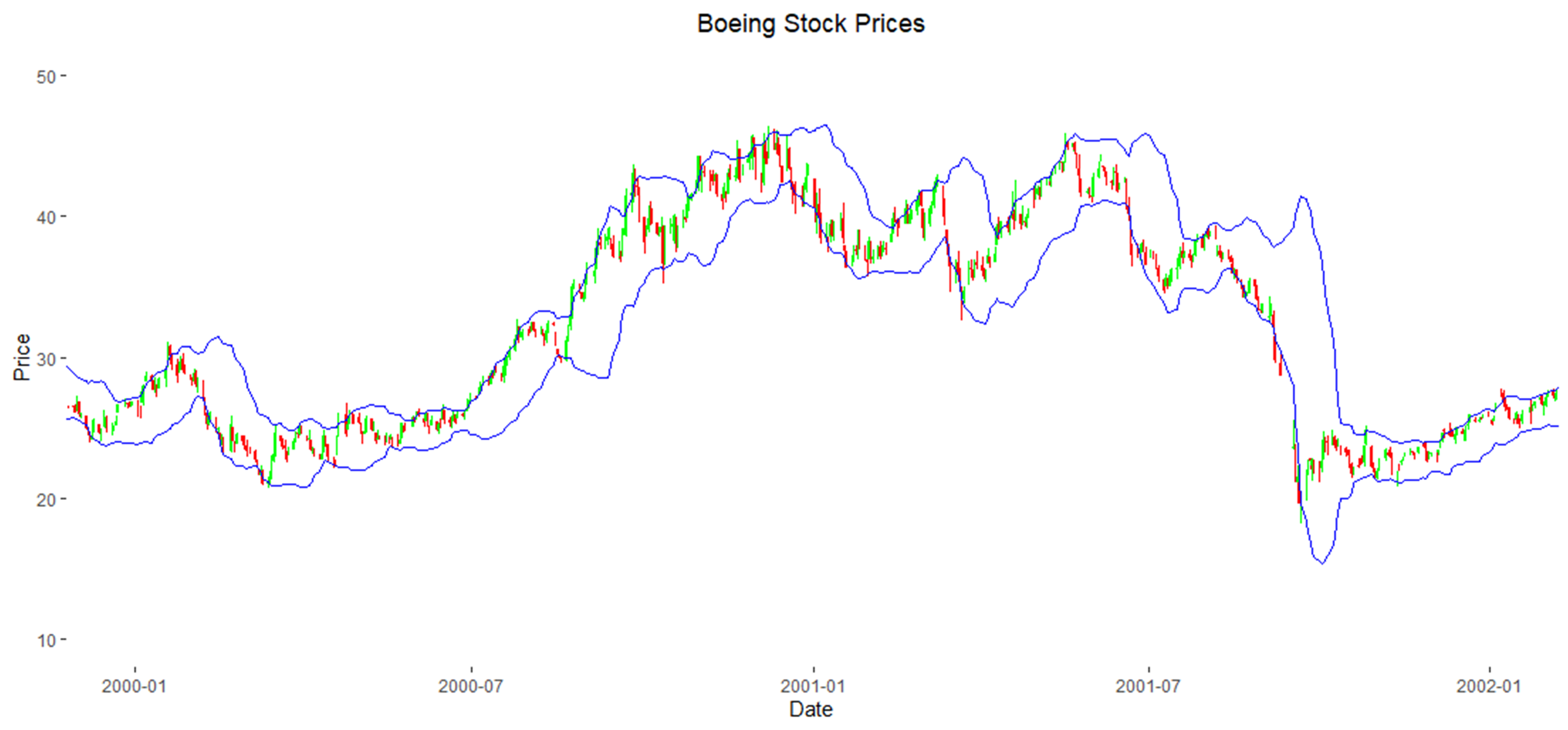 Boeing Stock Price with Bollinger Bands