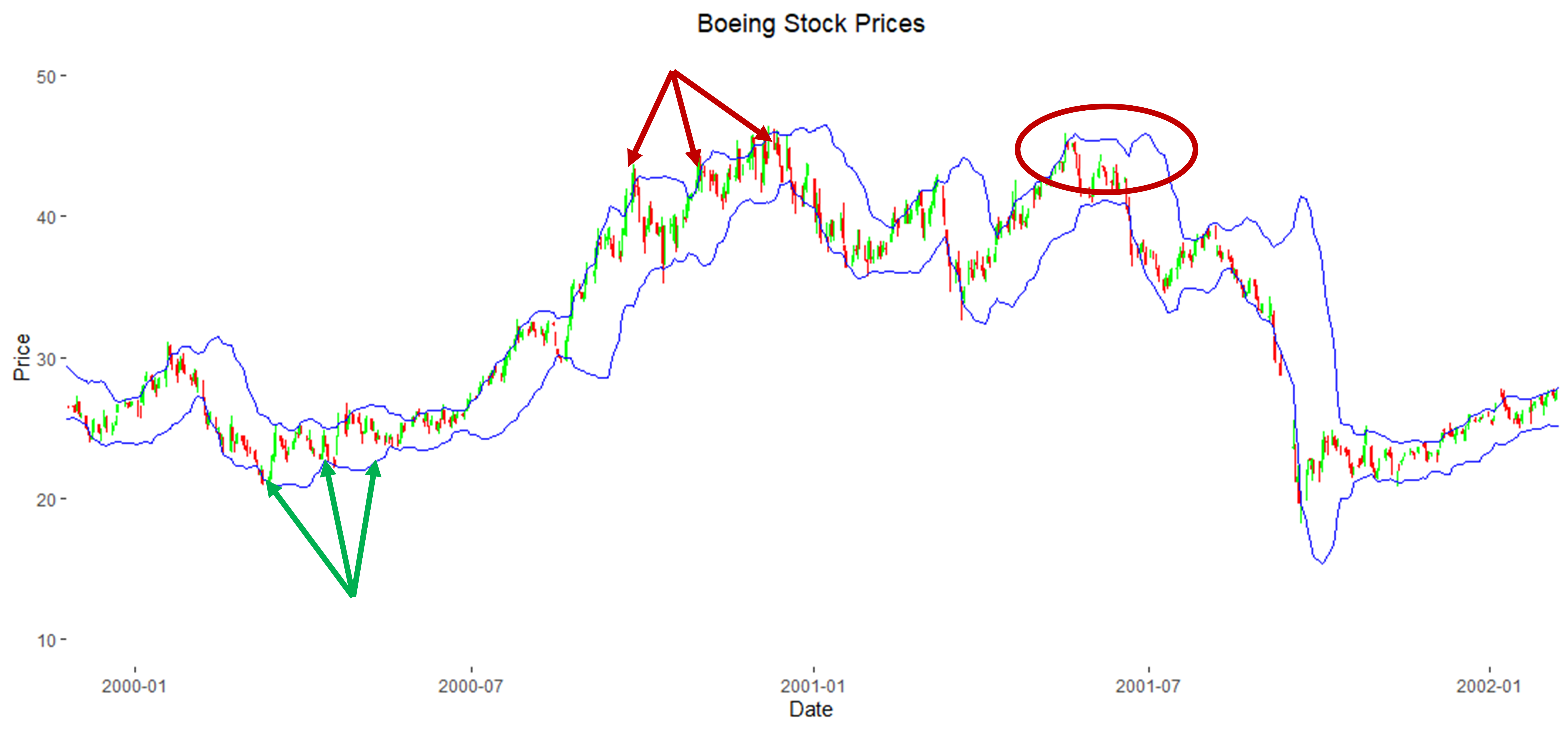 Boeing Stock Price with Annotated Bollinger Bands