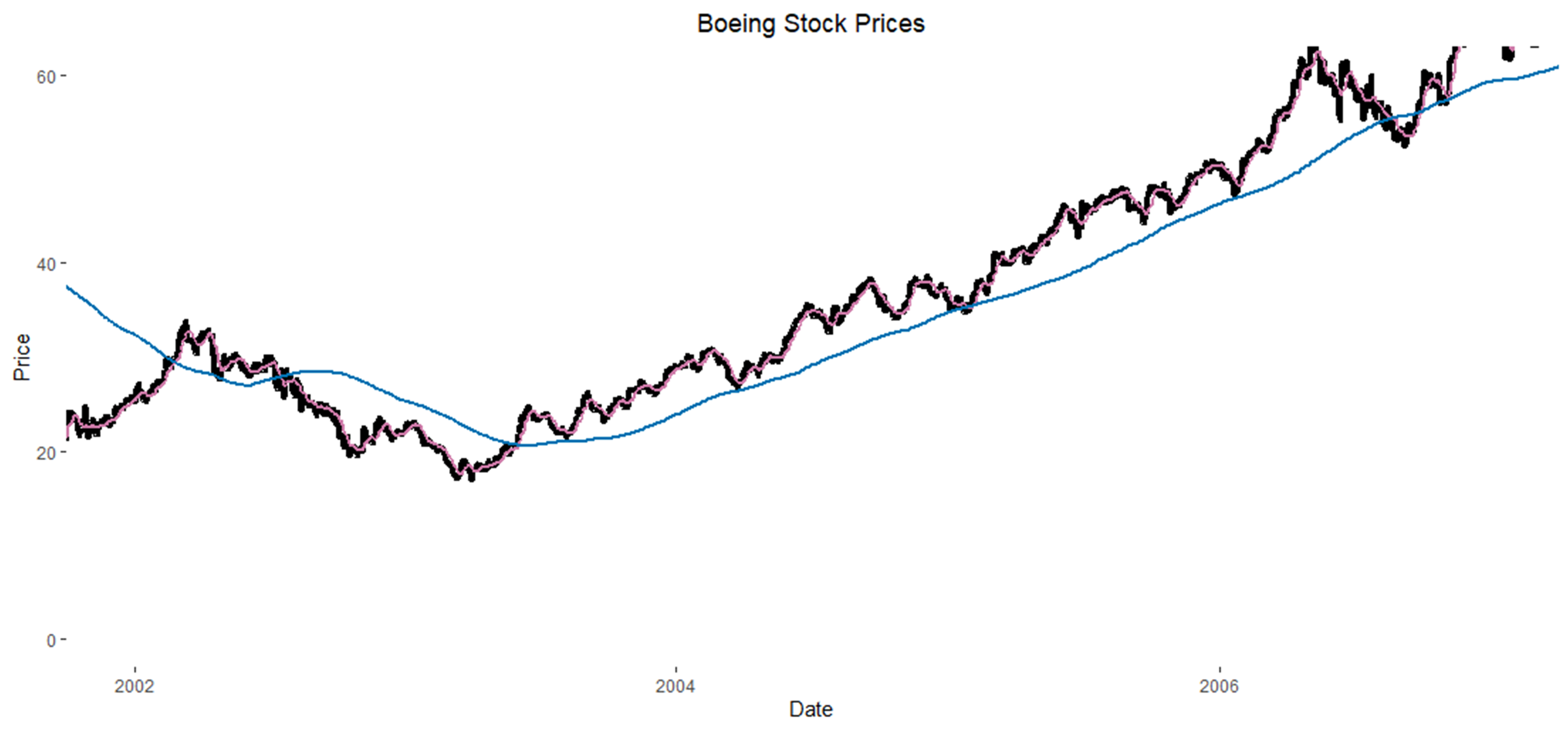 Boeing Stock Chart with SMA Lines