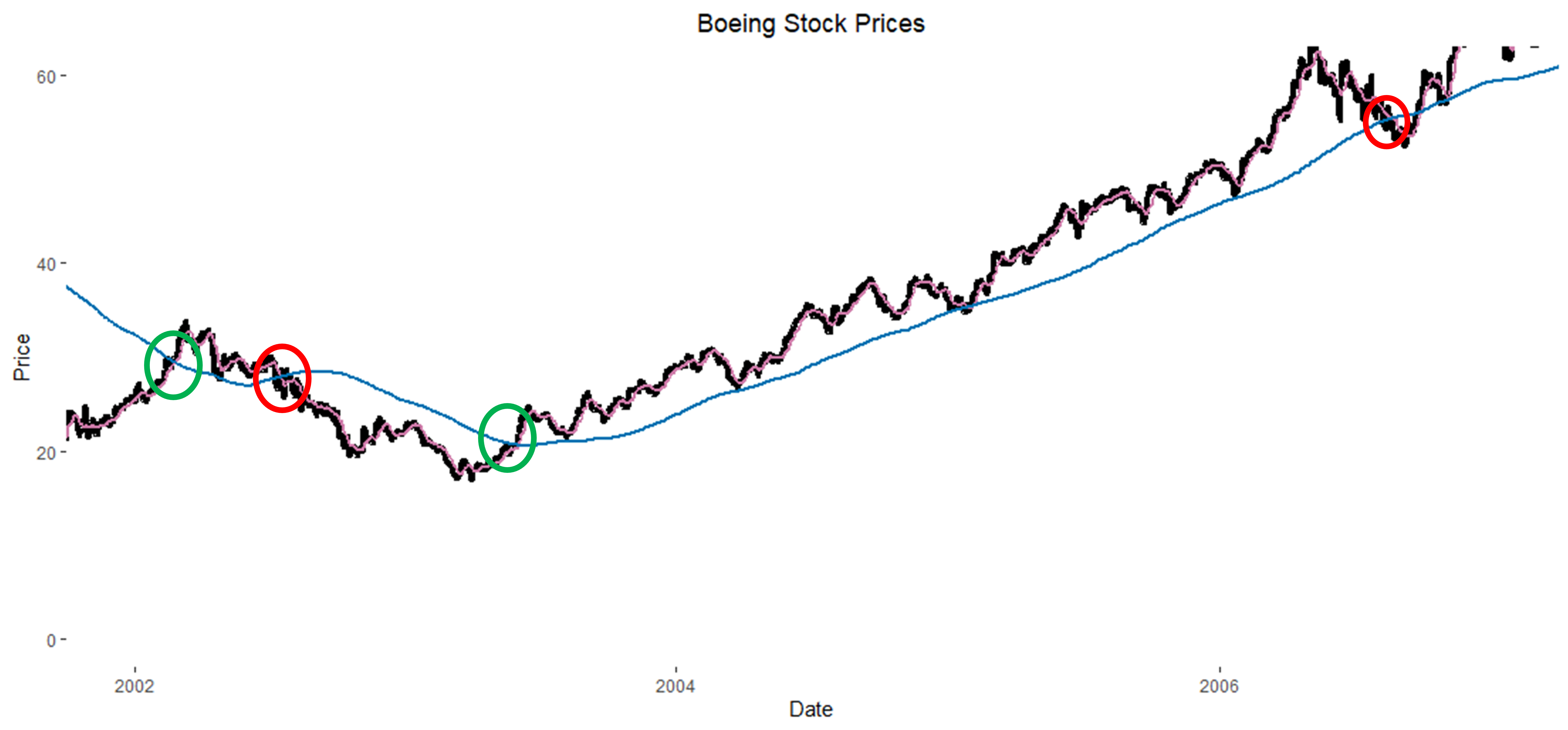 Annotated Boeing Stock Chart with SMA Lines