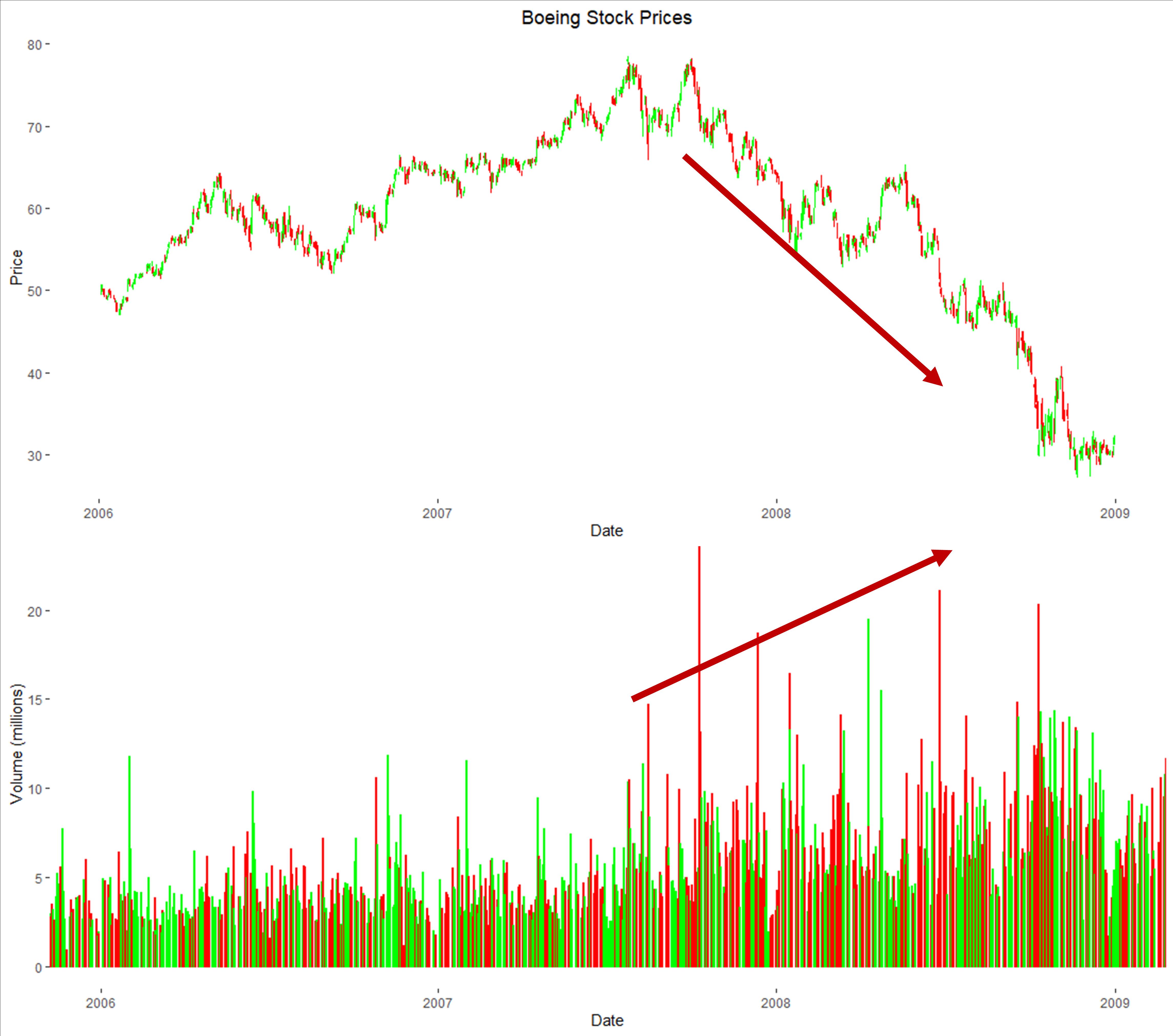 Boeing Price & Volume Trends