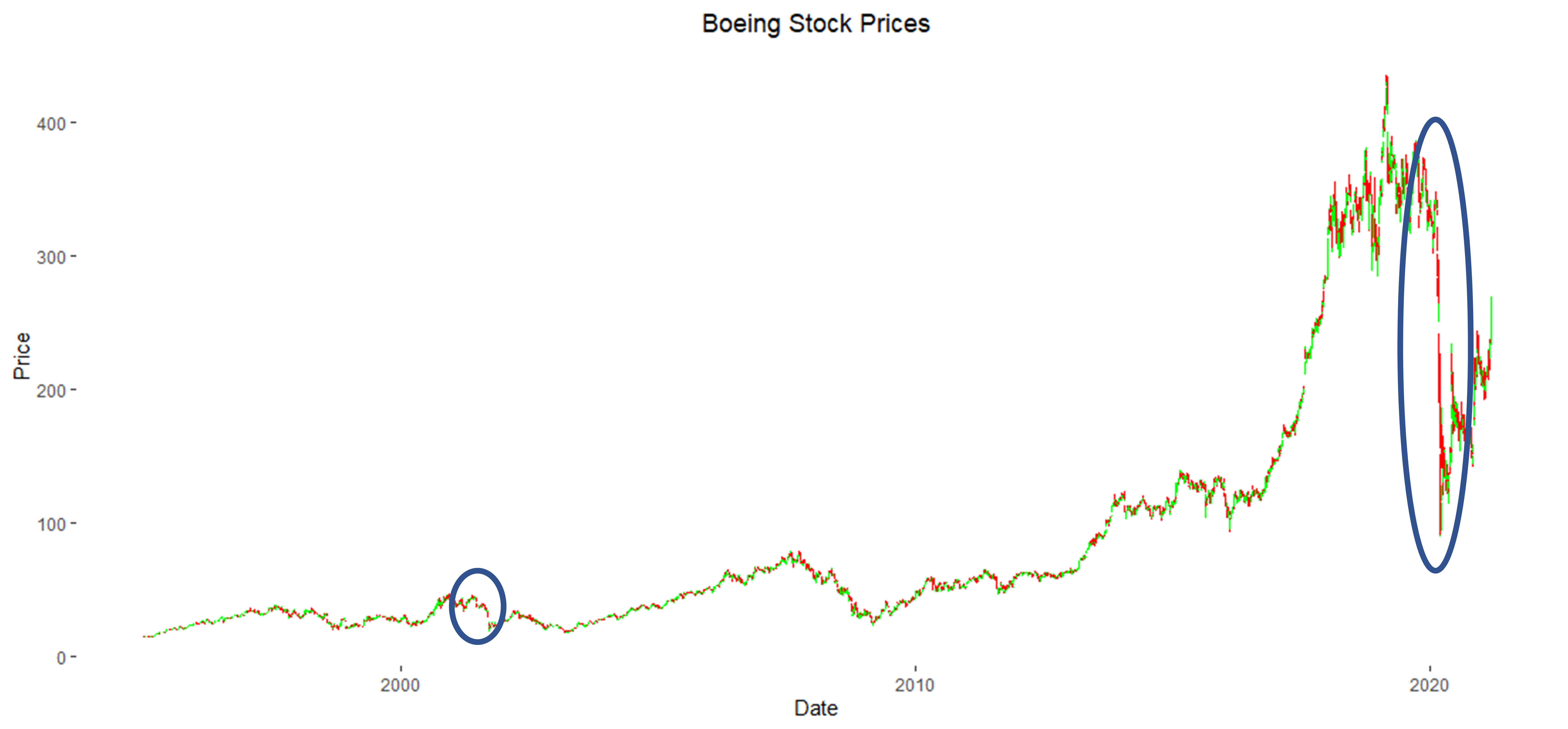 Boeing Stock Prices for Historical Test