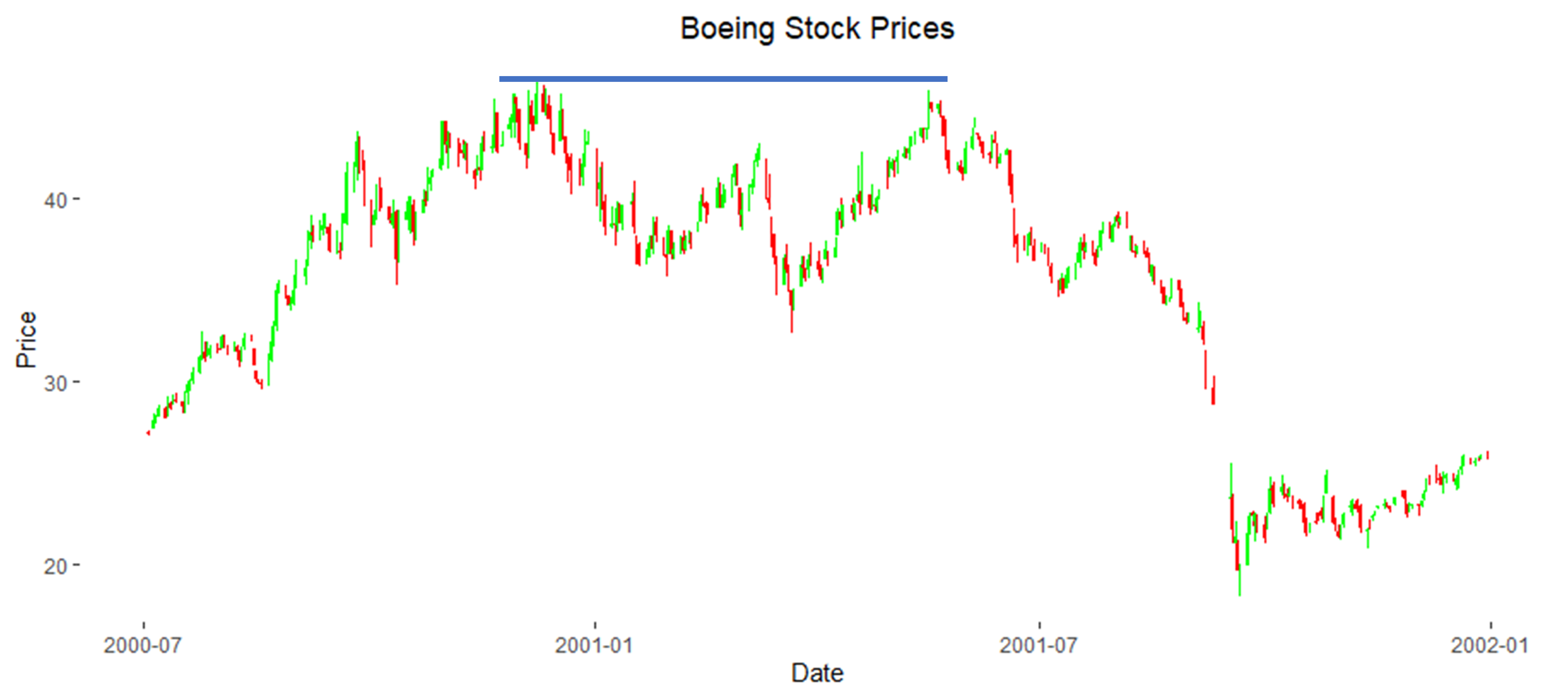 Boeing 2001 Support and Resistance Levels
