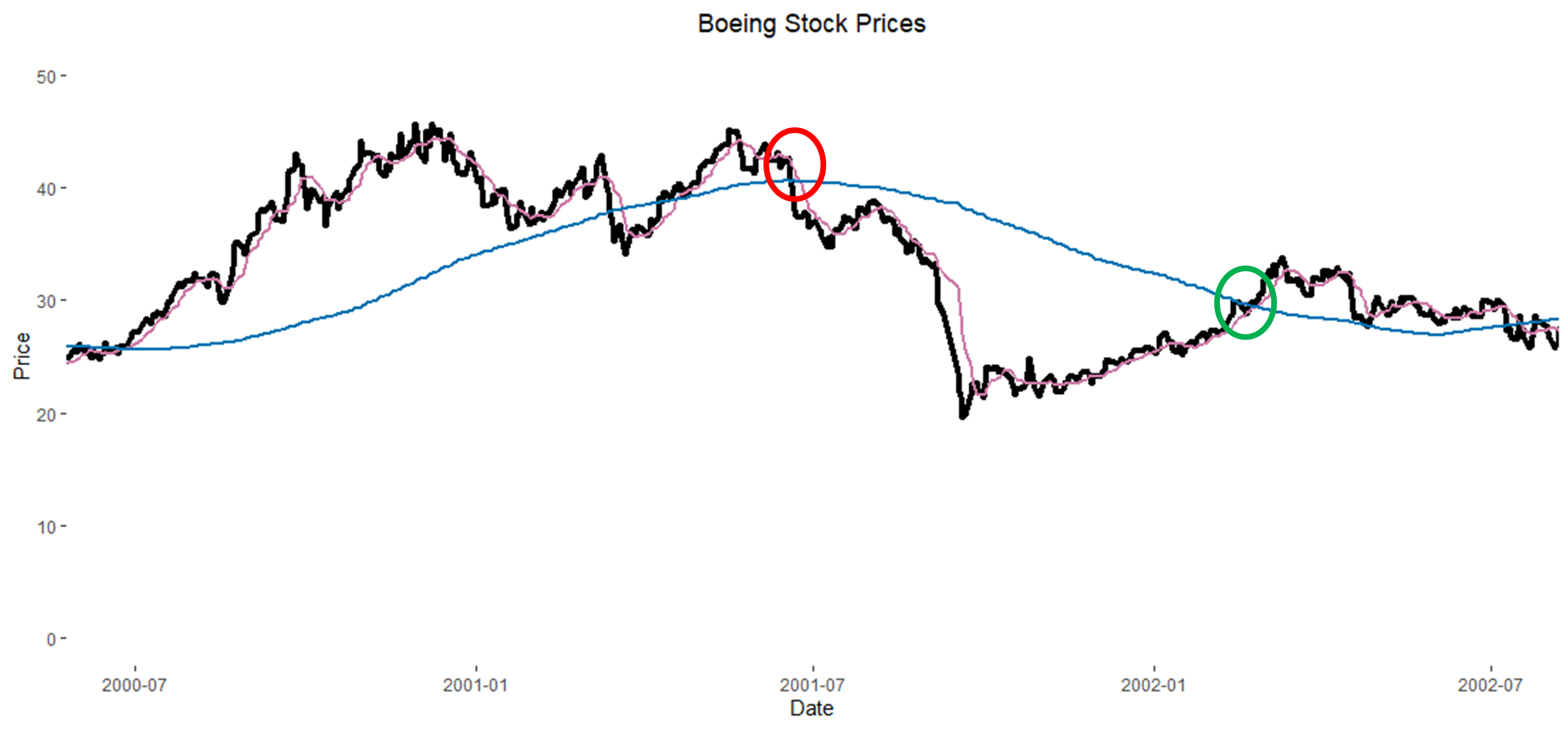 2001 Boeing Stock Chart with SMA