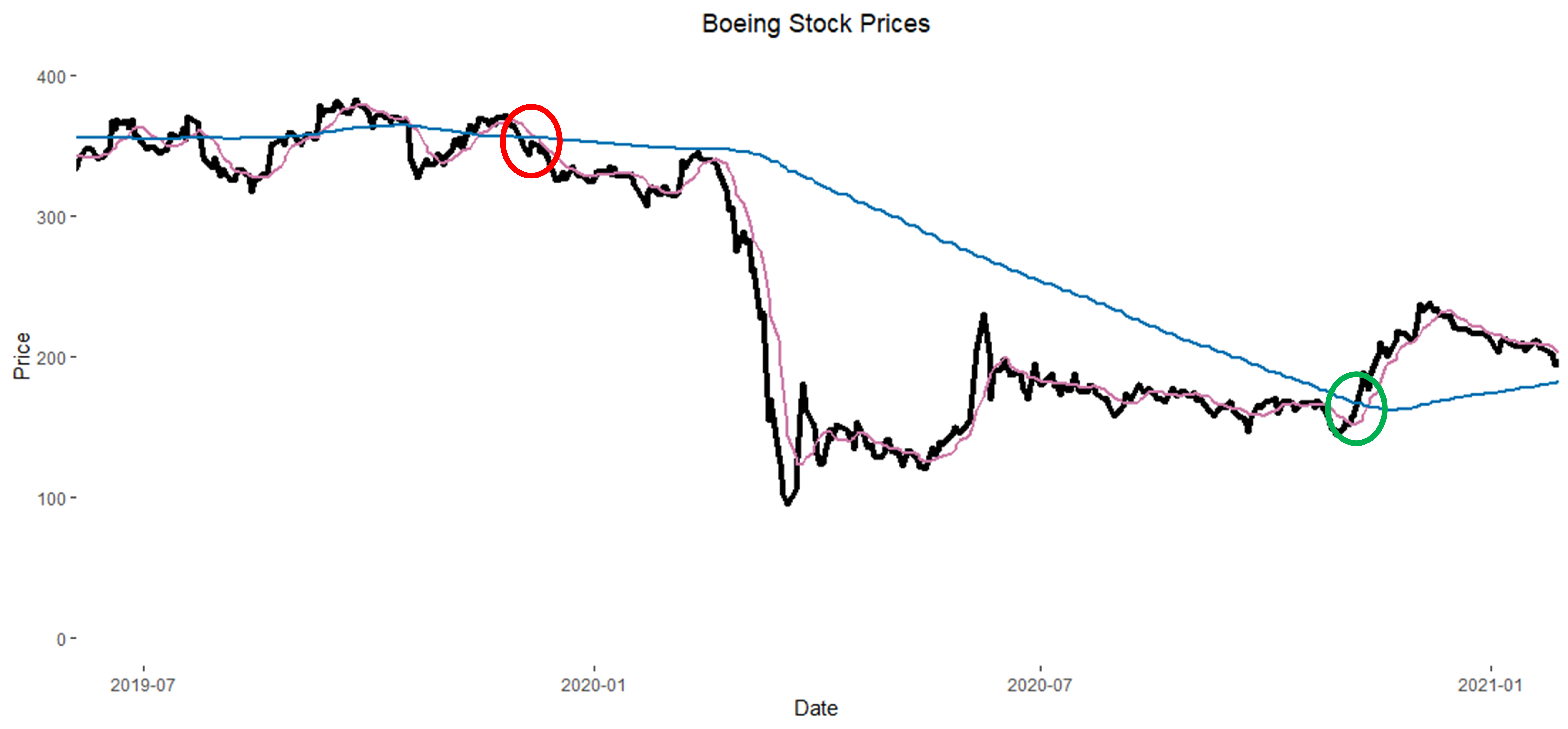 2020 Boeing Stock Chart with SMA